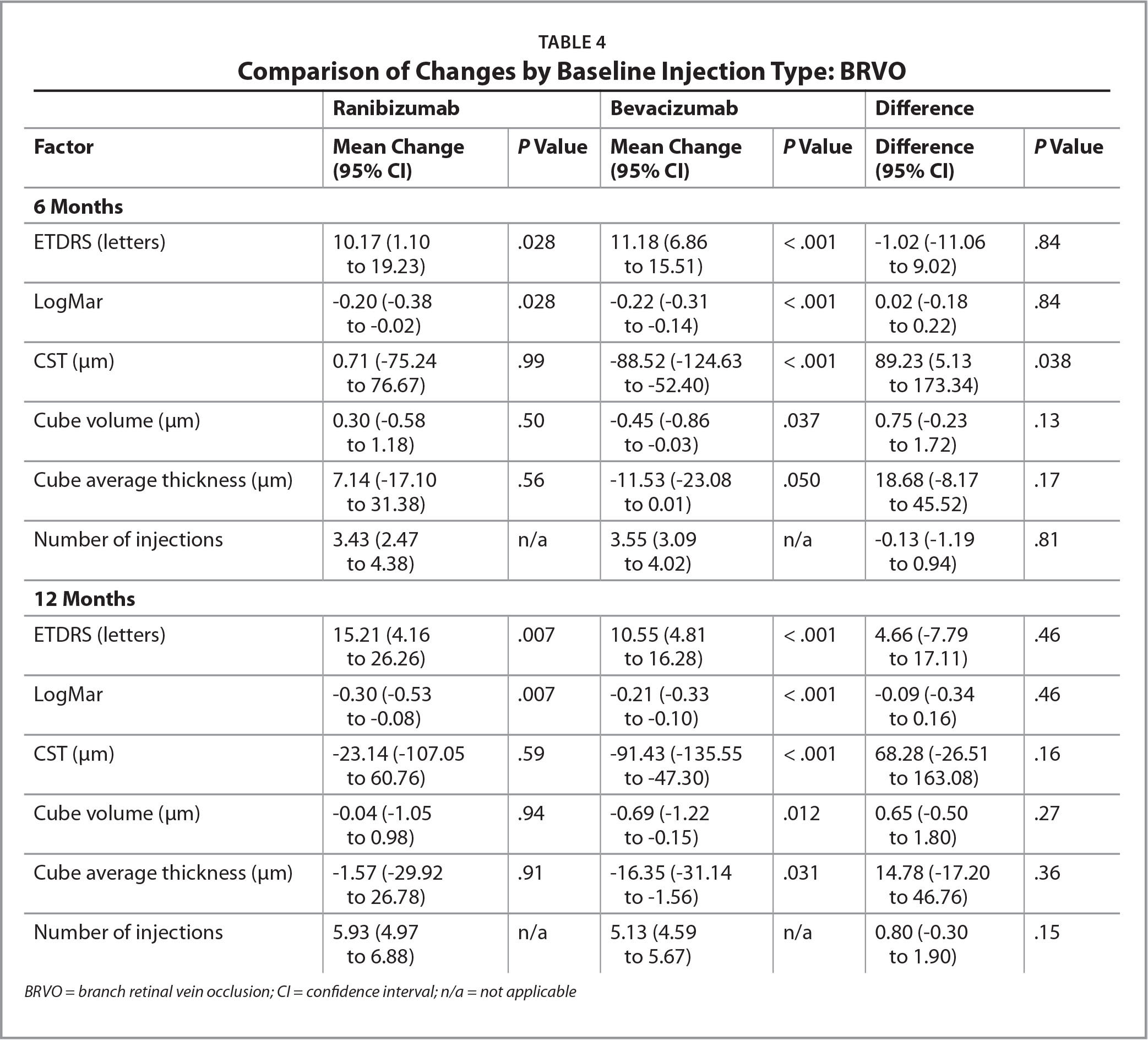 Comparison of Changes by Baseline Injection Type: BRVO
