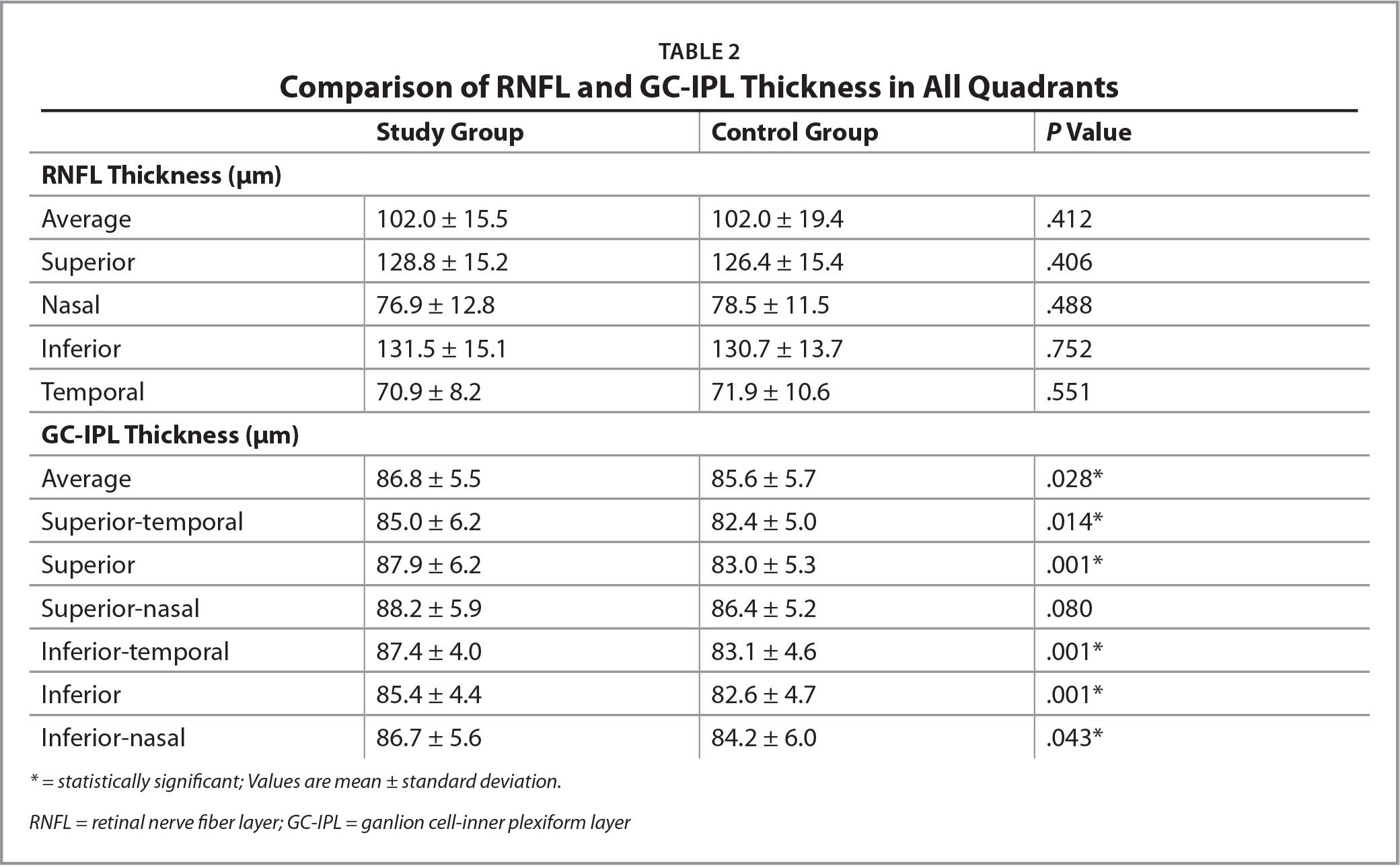 Comparison of RNFL and GC-IPL Thickness in All Quadrants
