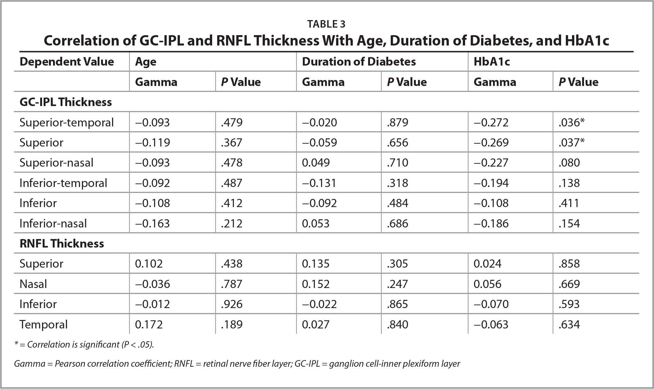 Correlation of GC-IPL and RNFL Thickness With Age, Duration of Diabetes, and HbA1c