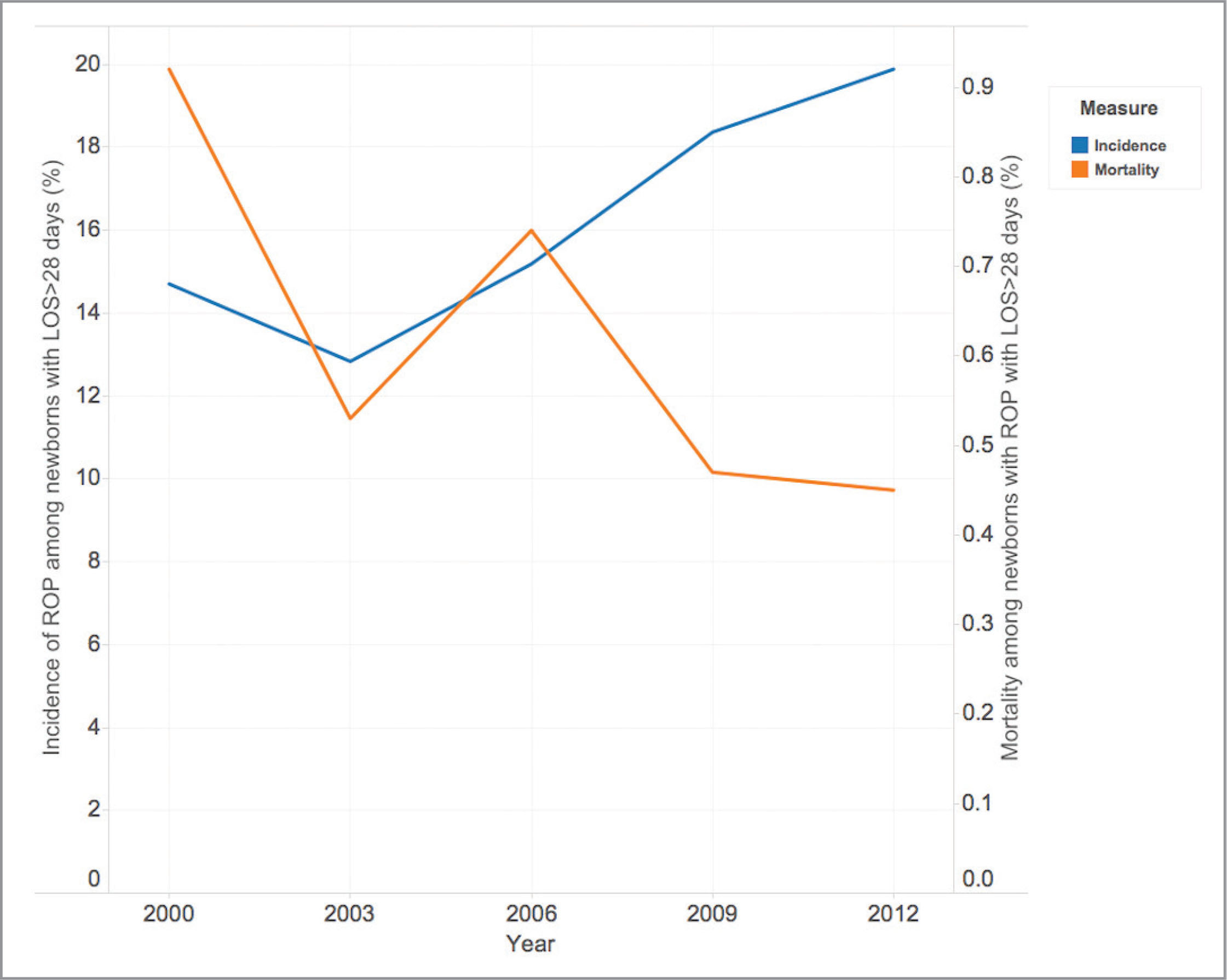 �A;Graph showing incidence of retinopathy of prematurity (ROP) among newborns with length of stay (LOS) longer than 28 days (left axis, blue) along with in-hospital mortality among newborns with ROP with LOS longer than 28 days (right axis, orange) in the same years.�A;