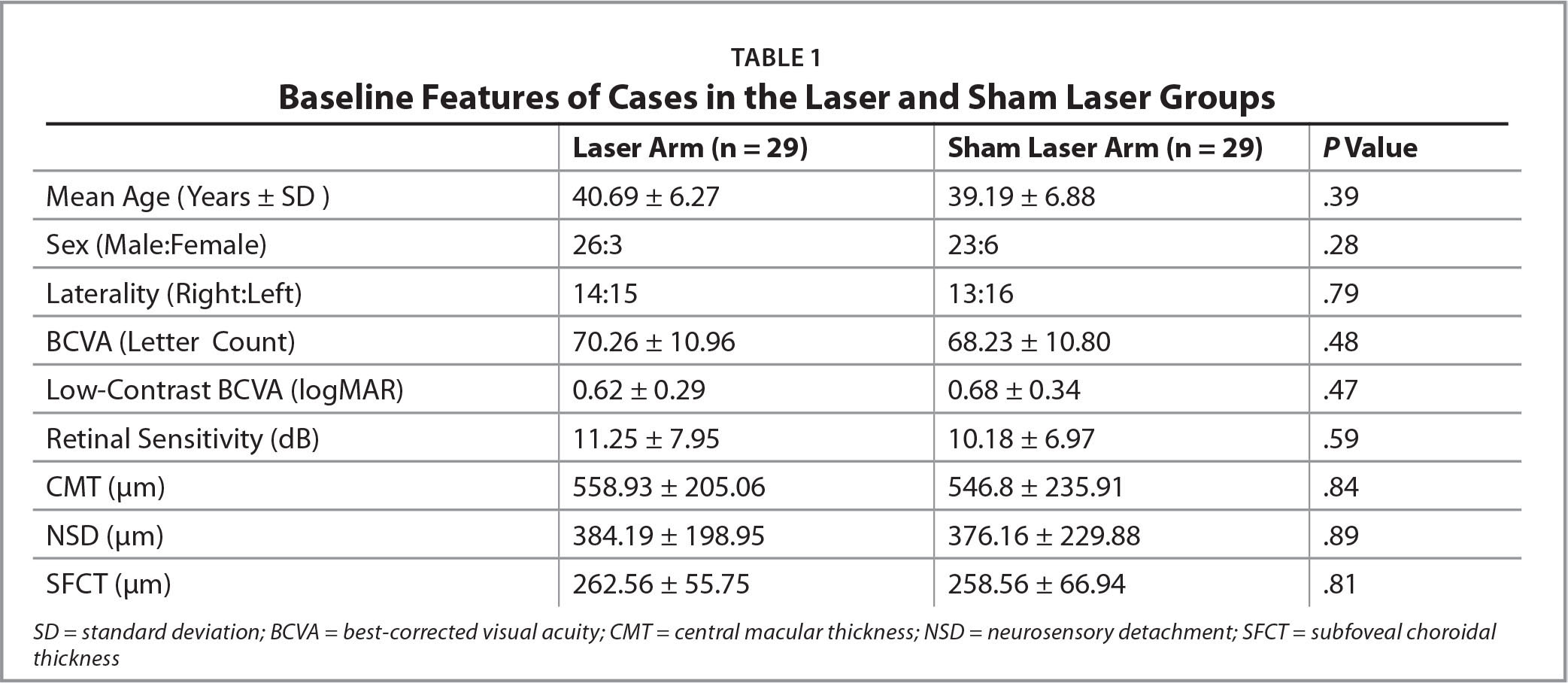Baseline Features of Cases in the Laser and Sham Laser Groups