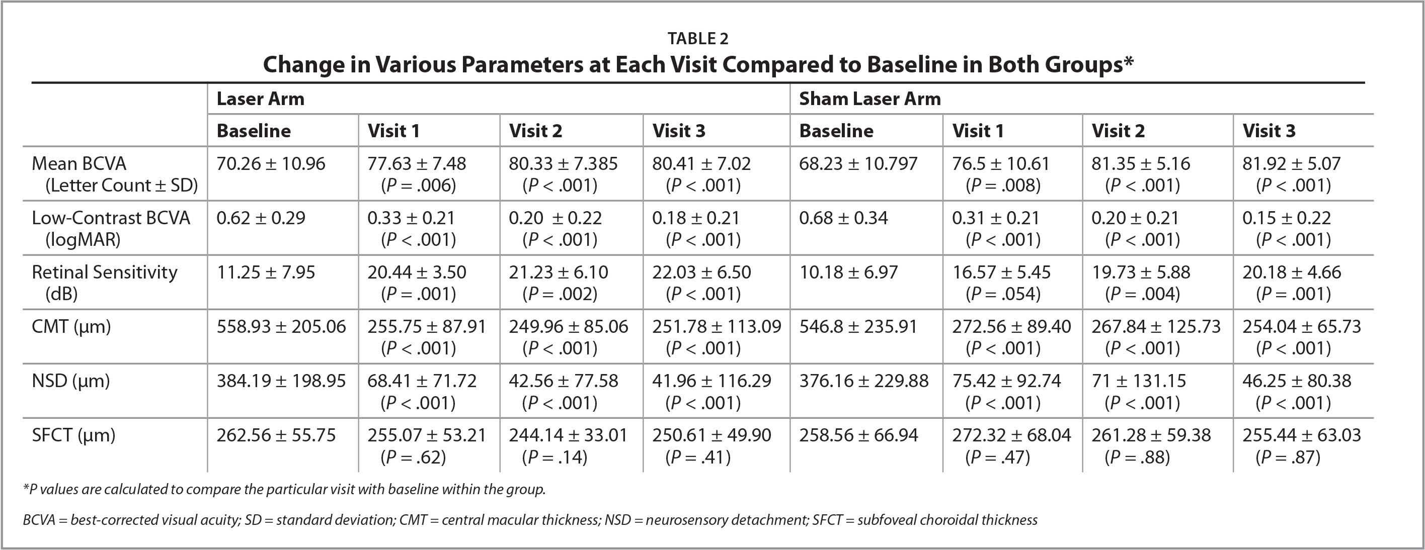 Change in Various Parameters at Each Visit Compared to Baseline in Both Groups*