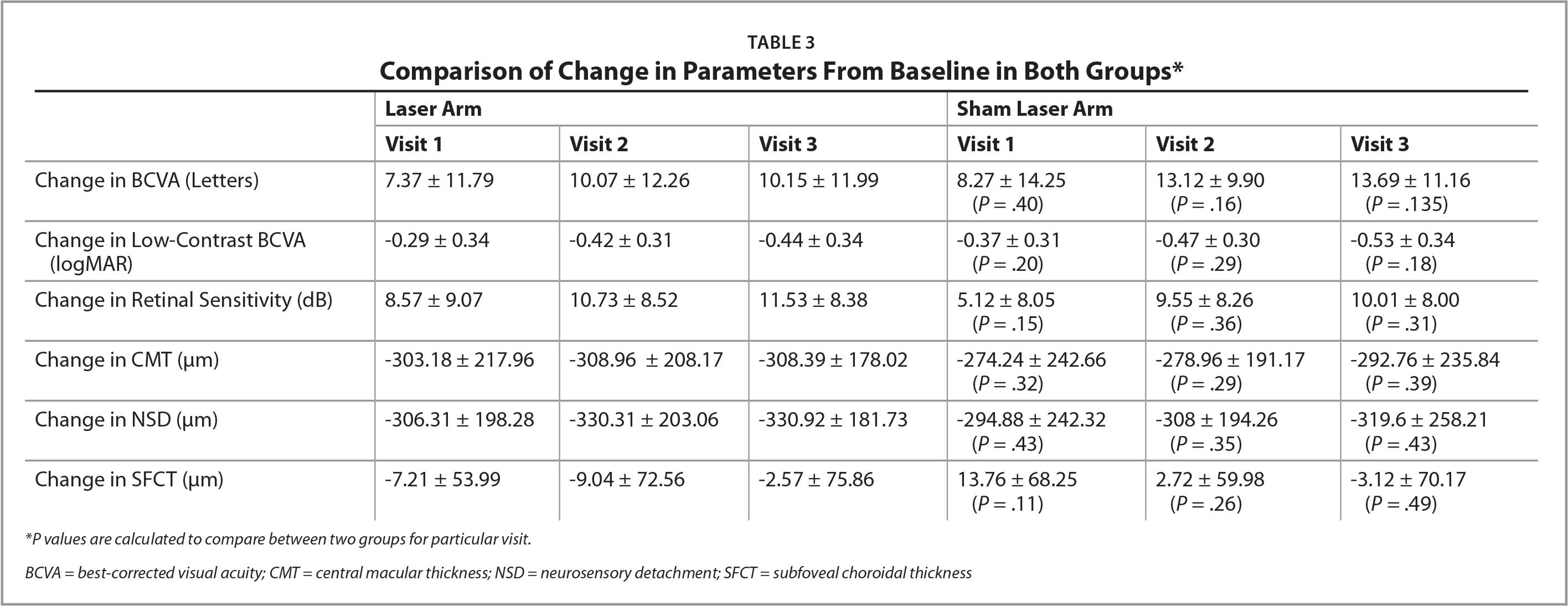 Comparison of Change in Parameters From Baseline in Both Groups*