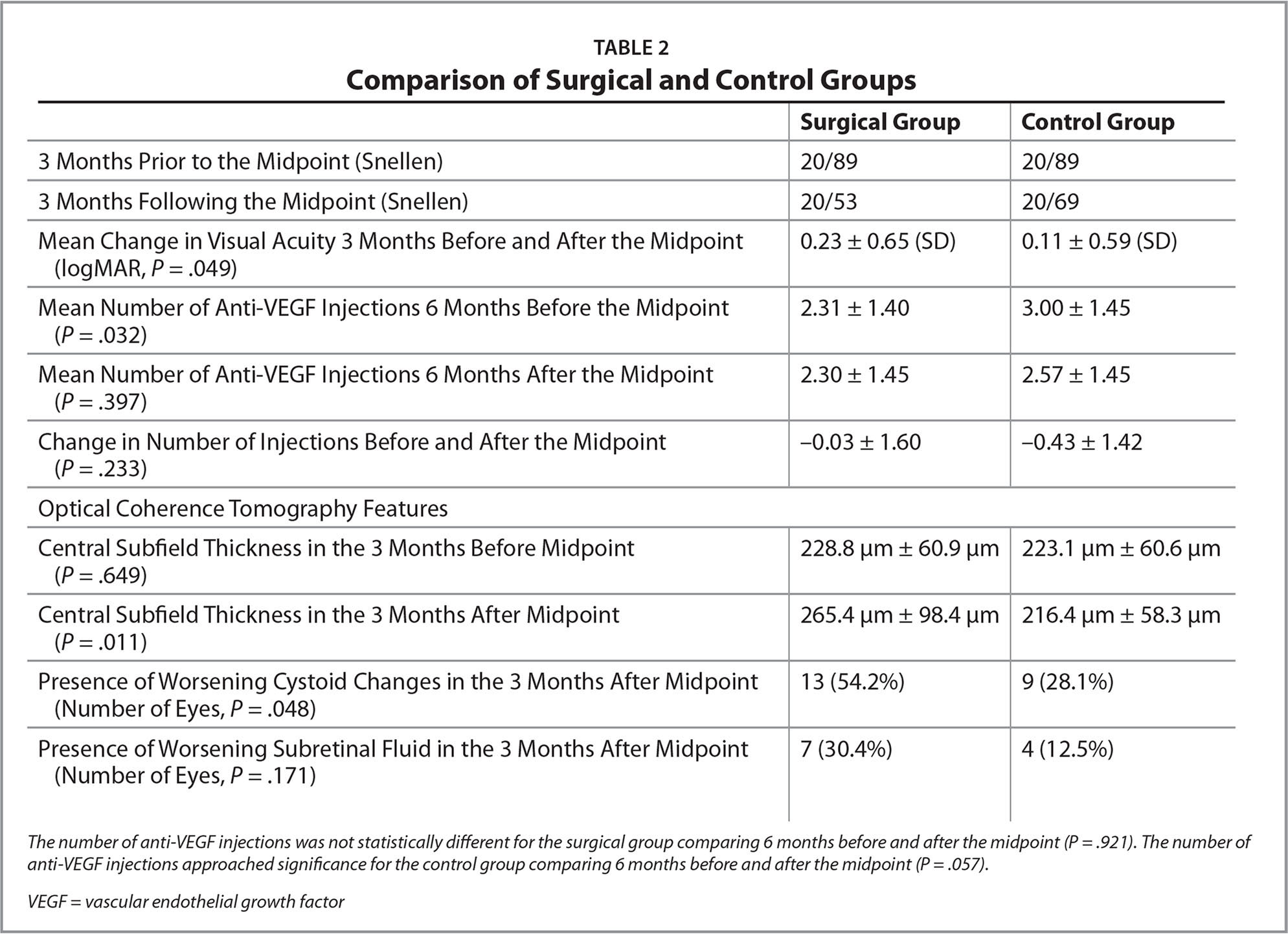 Cataract Surgery in Patients With Wet Macular Degeneration