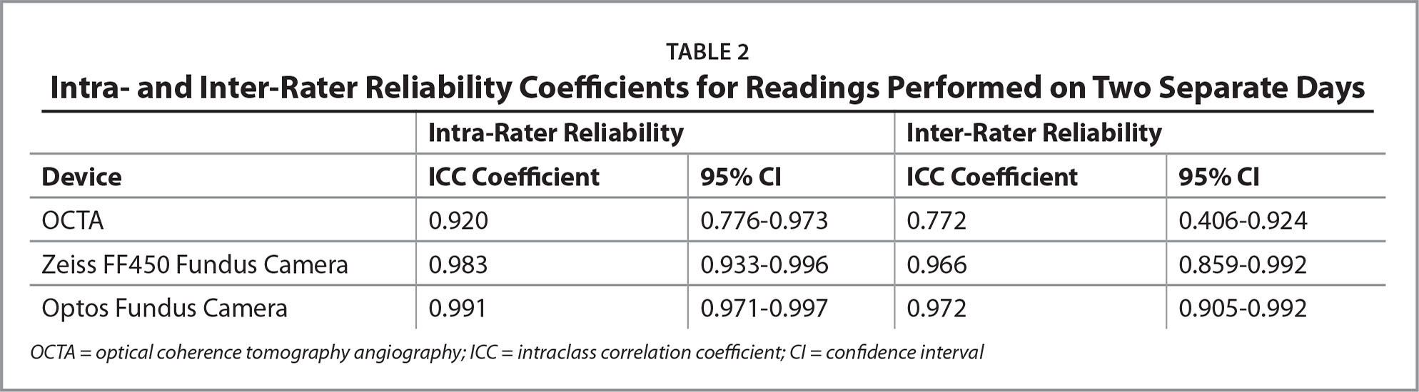 Intra- and Inter-Rater Reliability Coefficients for Readings Performed on Two Separate Days