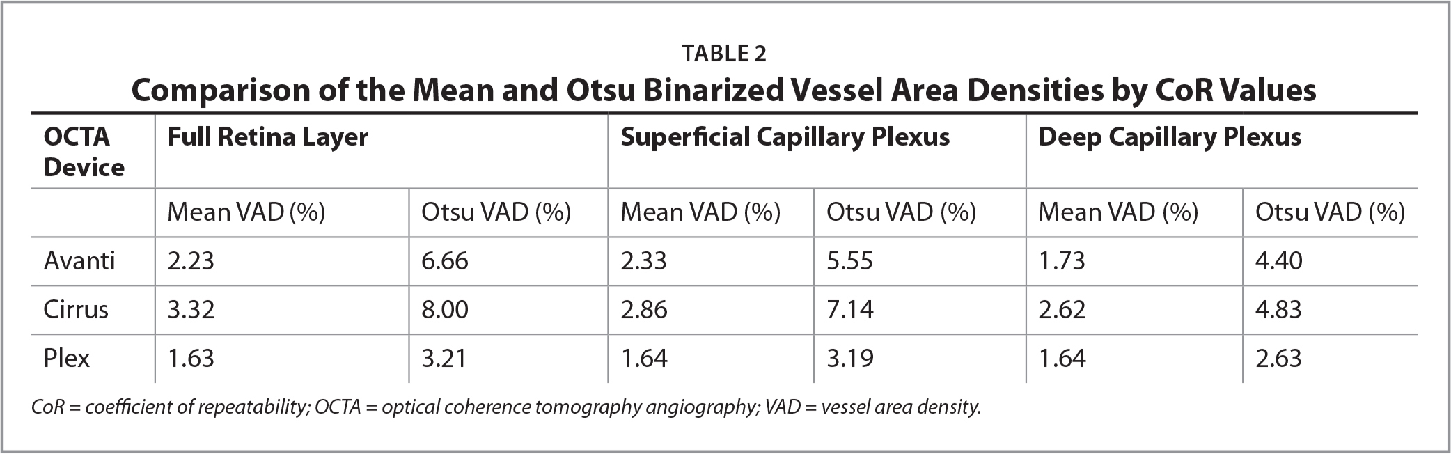 Comparison of the Mean and Otsu Binarized Vessel Area Densities by CoR Values