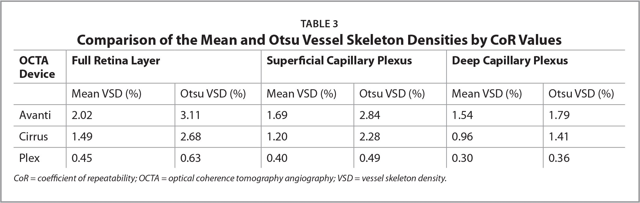 Comparison of the Mean and Otsu Vessel Skeleton Densities by CoR Values