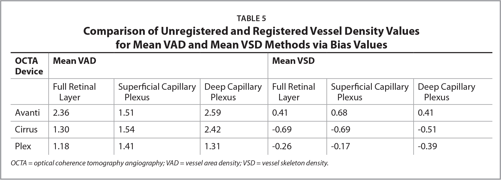 Comparison of Unregistered and Registered Vessel Density Values for Mean VAD and Mean VSD Methods via Bias Values