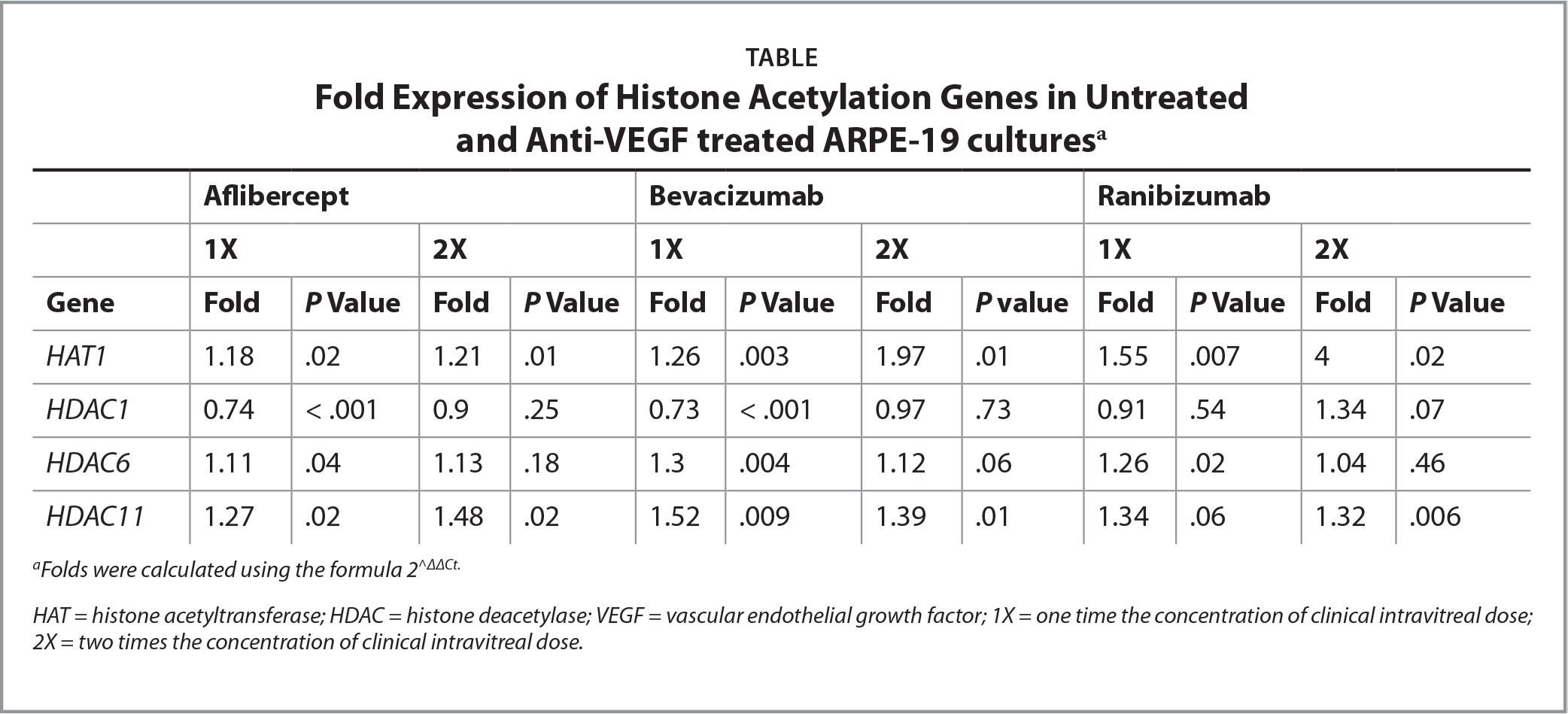 Fold Expression of Histone Acetylation Genes in Untreated and Anti-VEGF treated ARPE-19 culturesa