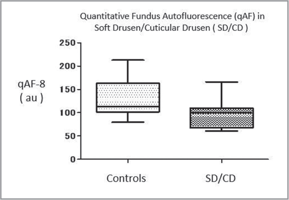 Quantitative fundus autofluorescence (qAF)-8 for control versus patients with soft drusen/cuticular drusen (without geographic atrophy). Lower qAF-8 values were not significantly different (P = .0684)
