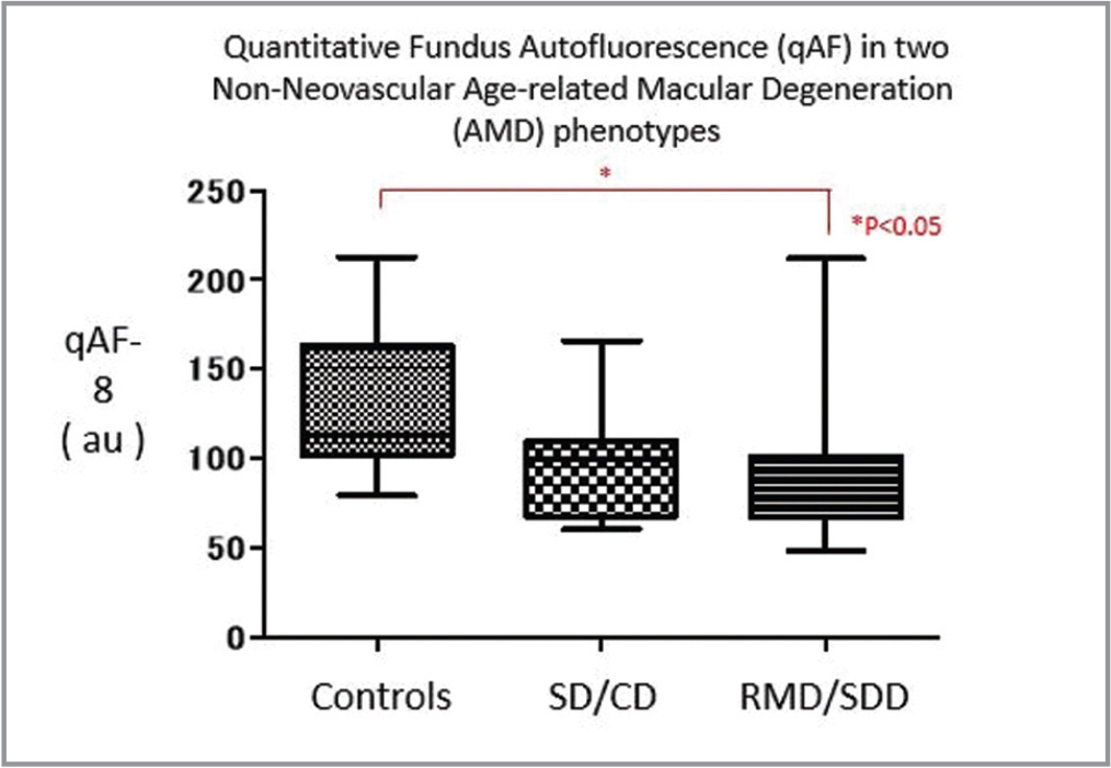 Quantitative fundus autofluorescence (qAF)-8 for control versus non-neovascular age-related macular degeneration phenotypes (without geographic atrophy). A statistically significant difference was only found for comparison between control versus patients with reticular macular disease/subretinal drusenoid deposits (P = .0279).