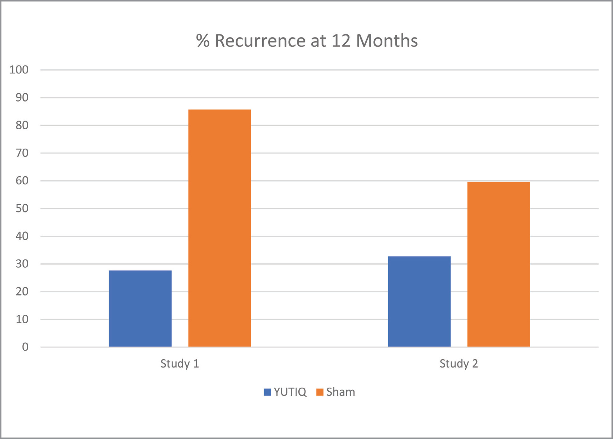 Twelve-month recurrence rate after YUTIQ versus sham for two parallel phase 3 studies by EyePoint Pharmaceuticals.8