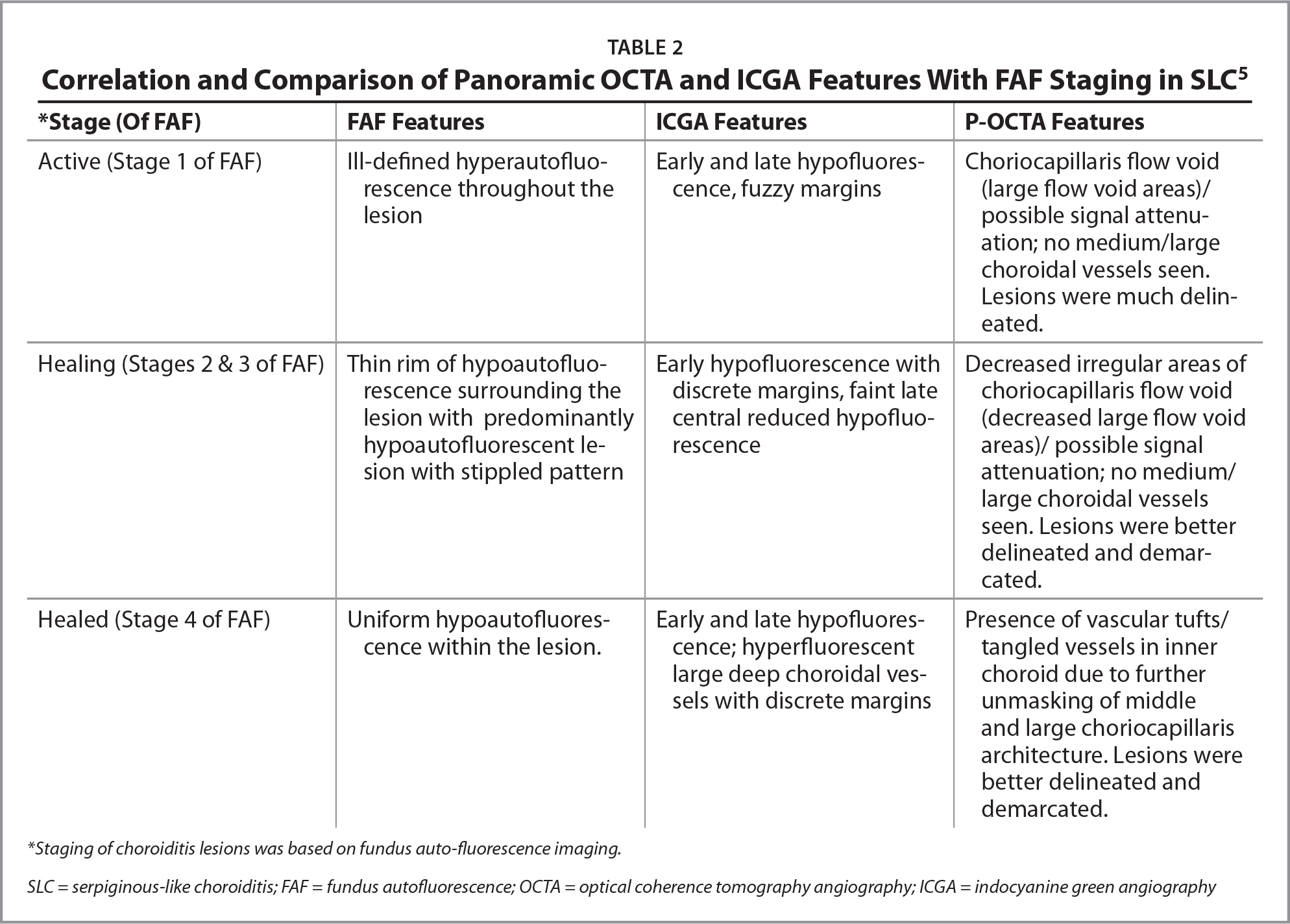 Correlation and Comparison of Panoramic OCTA and ICGA Features With FAF Staging in SLC5