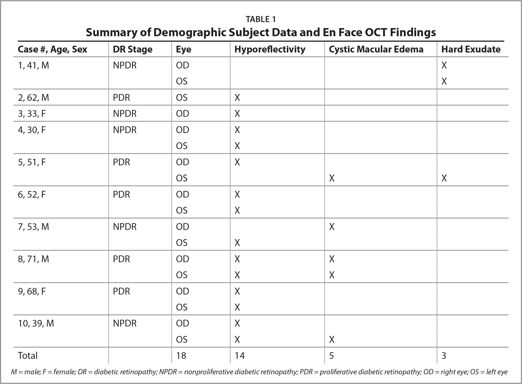 Summary of Demographic Subject Data and En Face OCT Findings