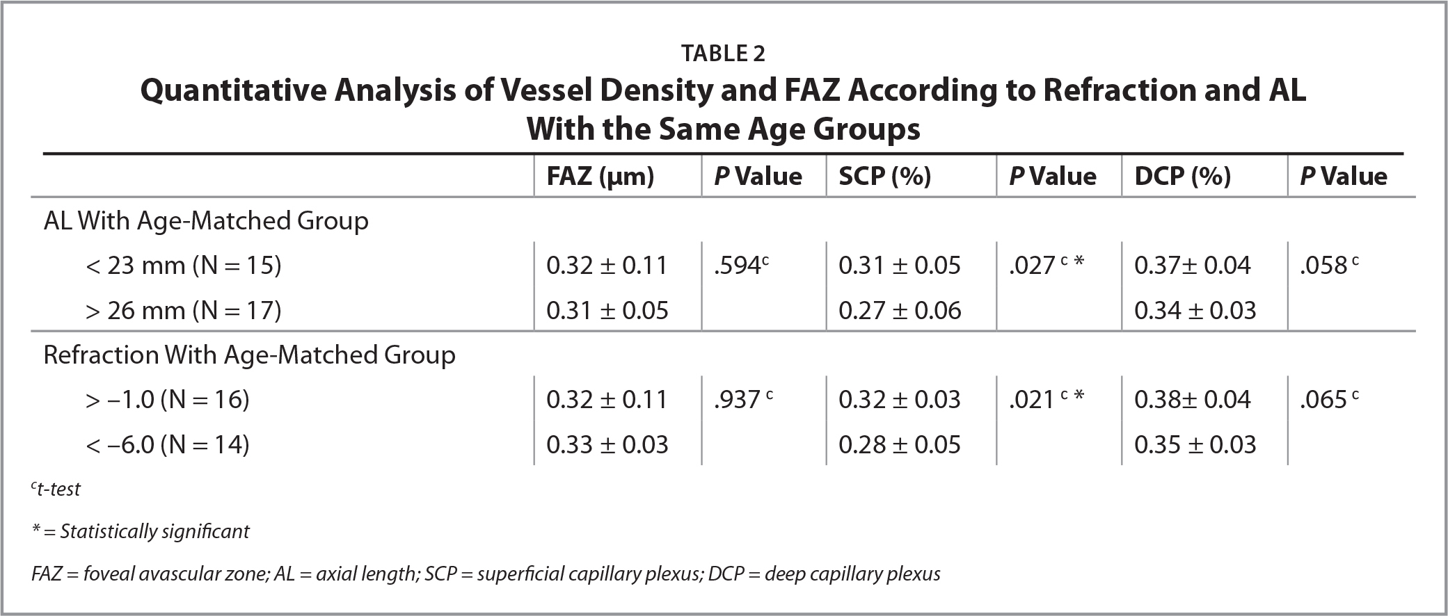 Quantitative Analysis of Vessel Density and FAZ According to Refraction and ALWith the Same Age Groups