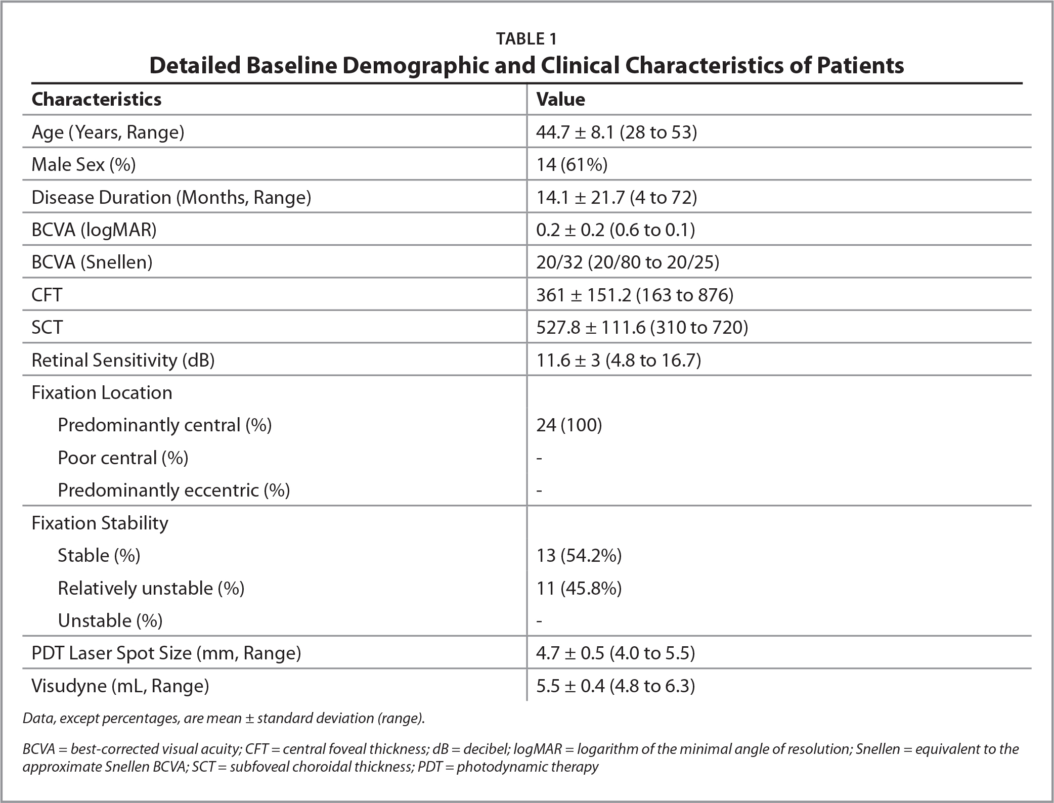 Detailed Baseline Demographic and Clinical Characteristics of Patients