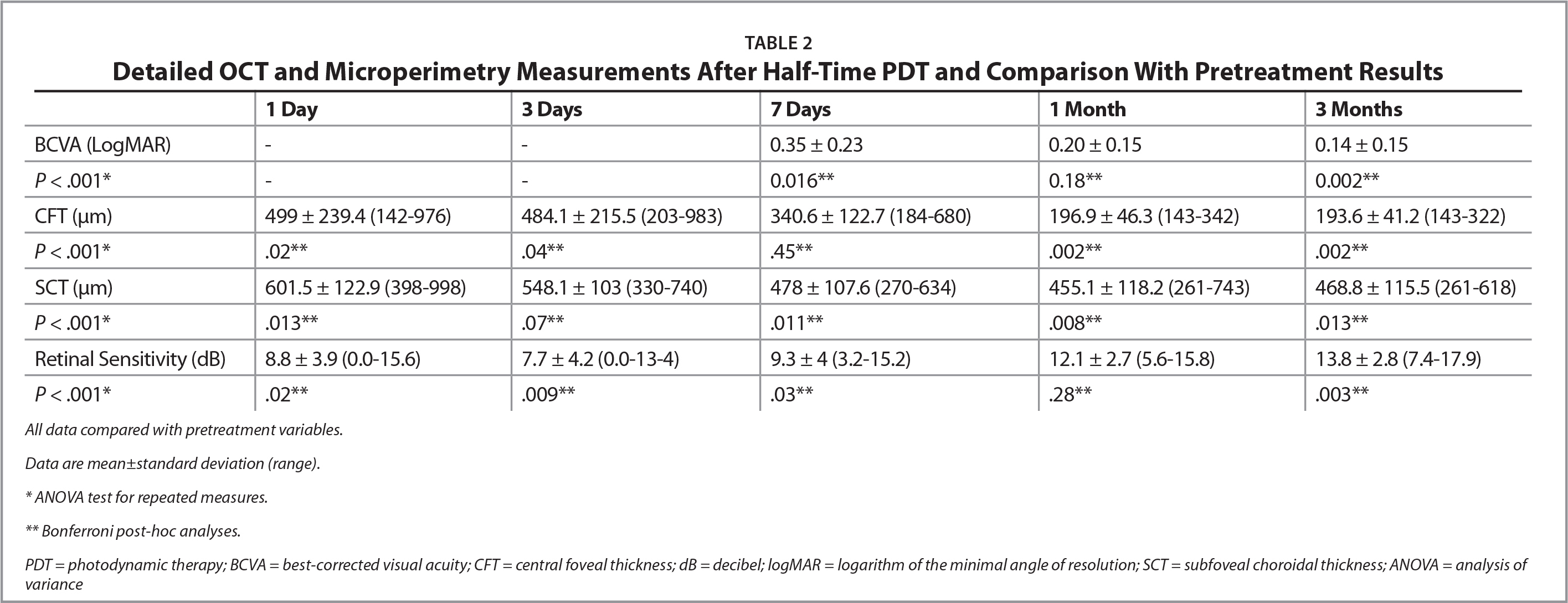 Detailed OCT and Microperimetry Measurements After Half-Time PDT and Comparison With Pretreatment Results