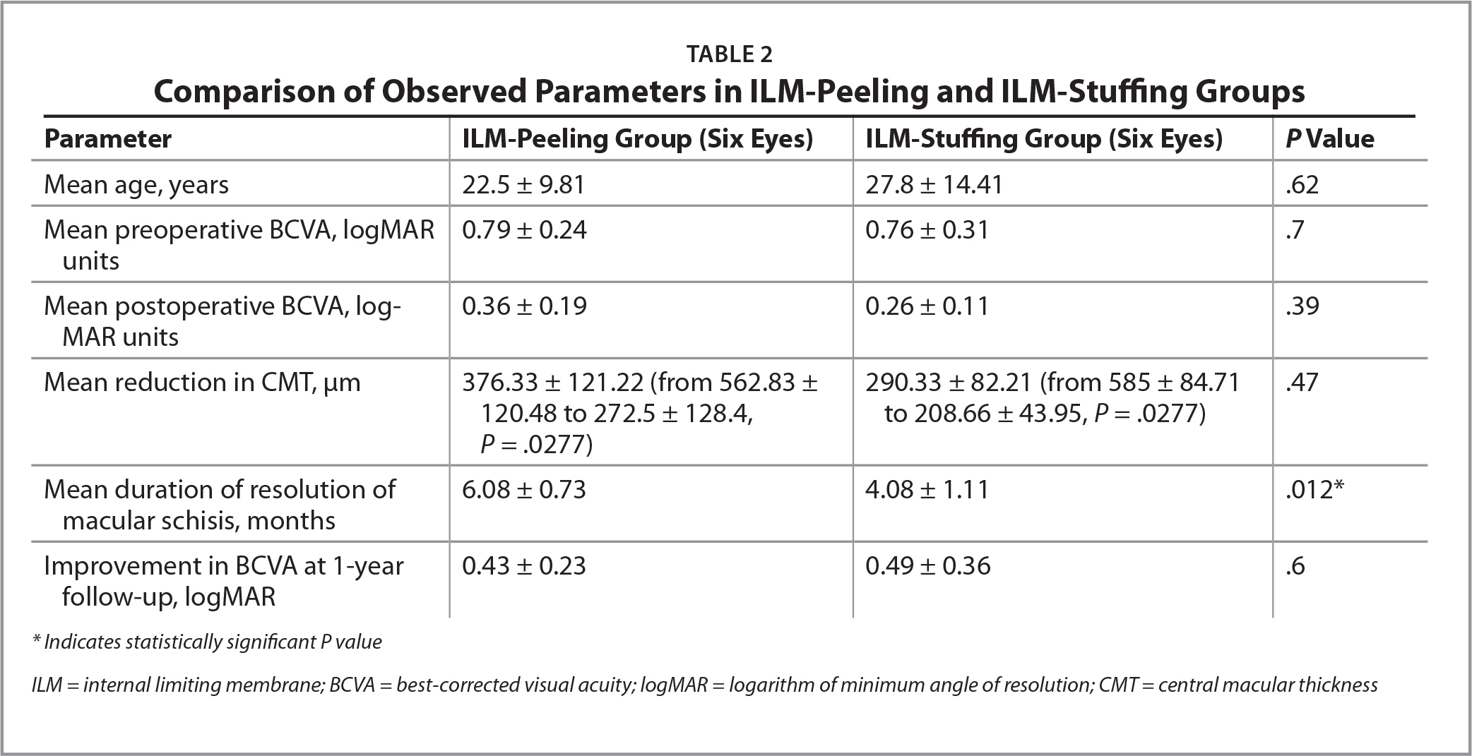 Comparison of Observed Parameters in ILM-Peeling and ILM-Stuffing Groups