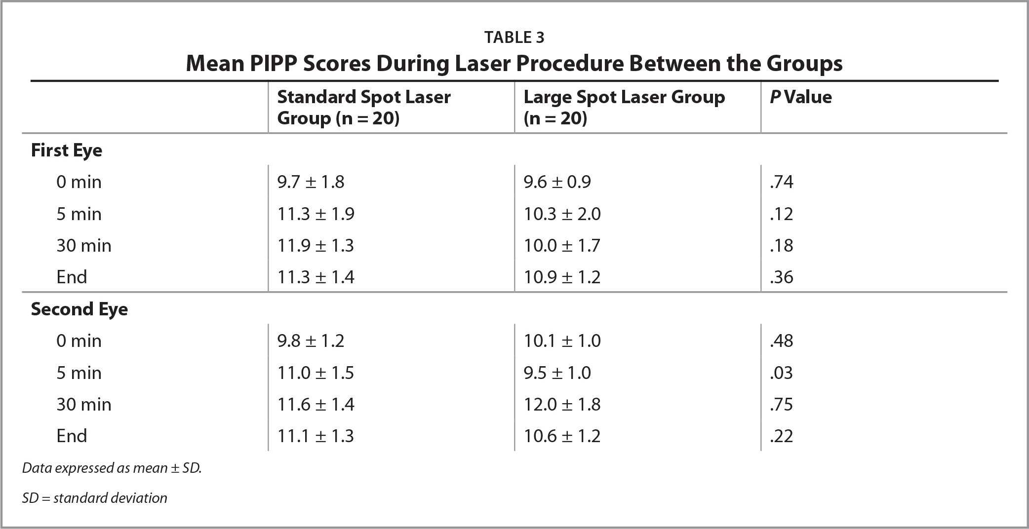 Mean PIPP Scores During Laser Procedure Between the Groups