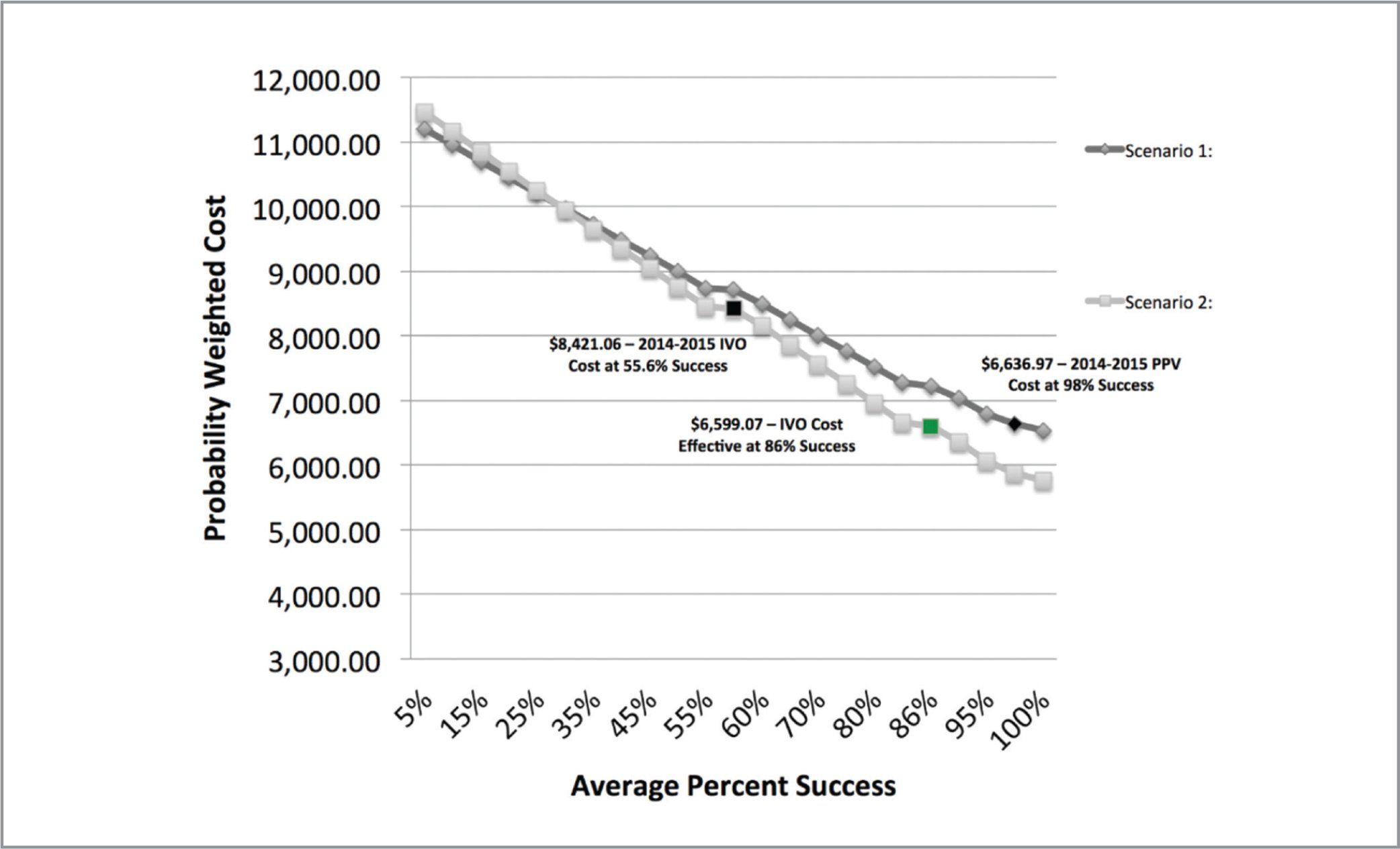 Probability weighted cost versus average percent success in 2014 to 2015: The 2014 to 2015 intravitreal ocriplasmin cost at a 55.6% success rate was $8,421.06, whereas the 2014 to 2015 pars plana vitrectomy cost at a 98% success rate was $6,636.97. To achieve cost effectiveness in the 2014 to 2015 probability weighted model at $6,599.07, the success rate would need to increase to 86%.