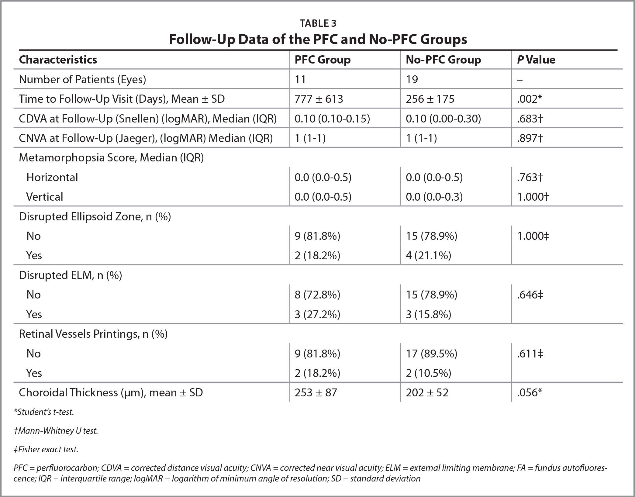 Follow-Up Data of the PFC and No-PFC Groups