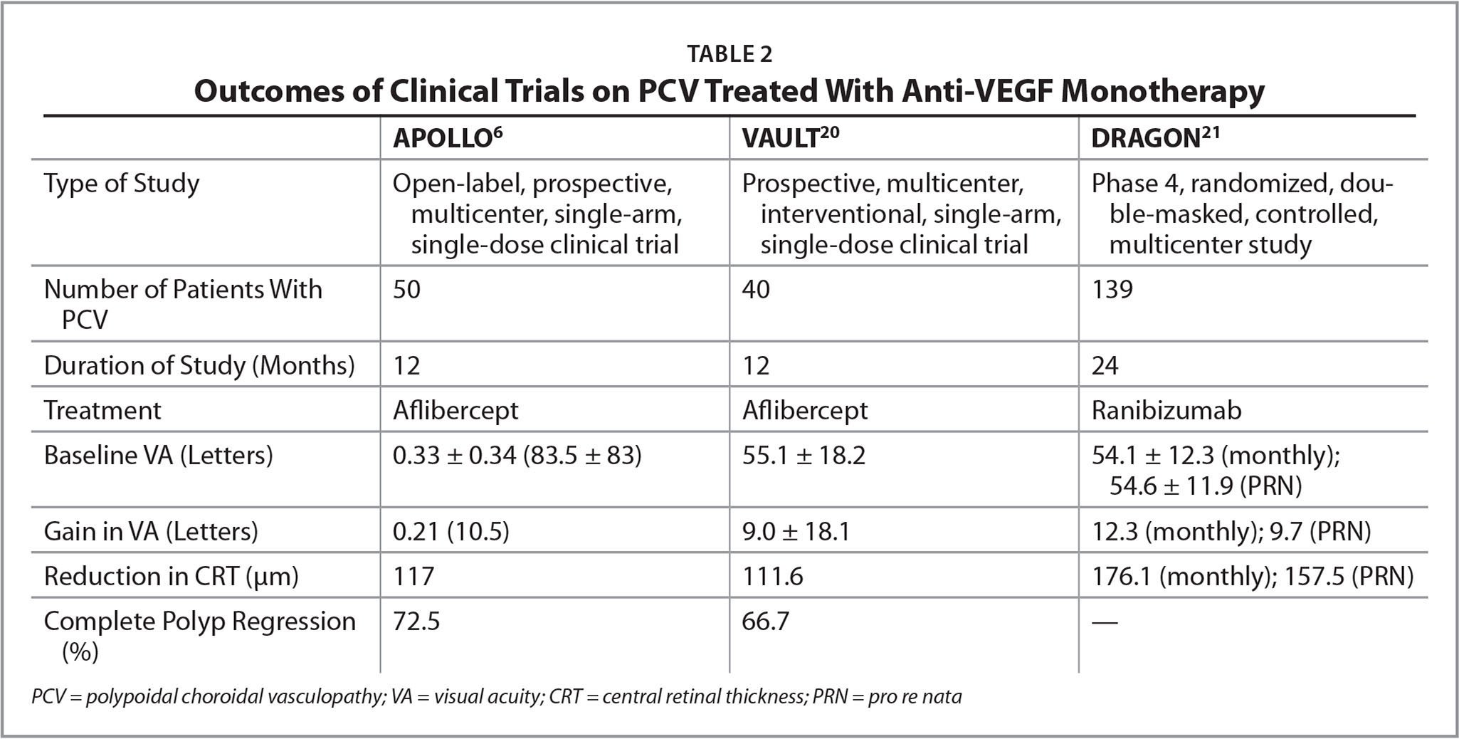 Outcomes of Clinical Trials on PCV