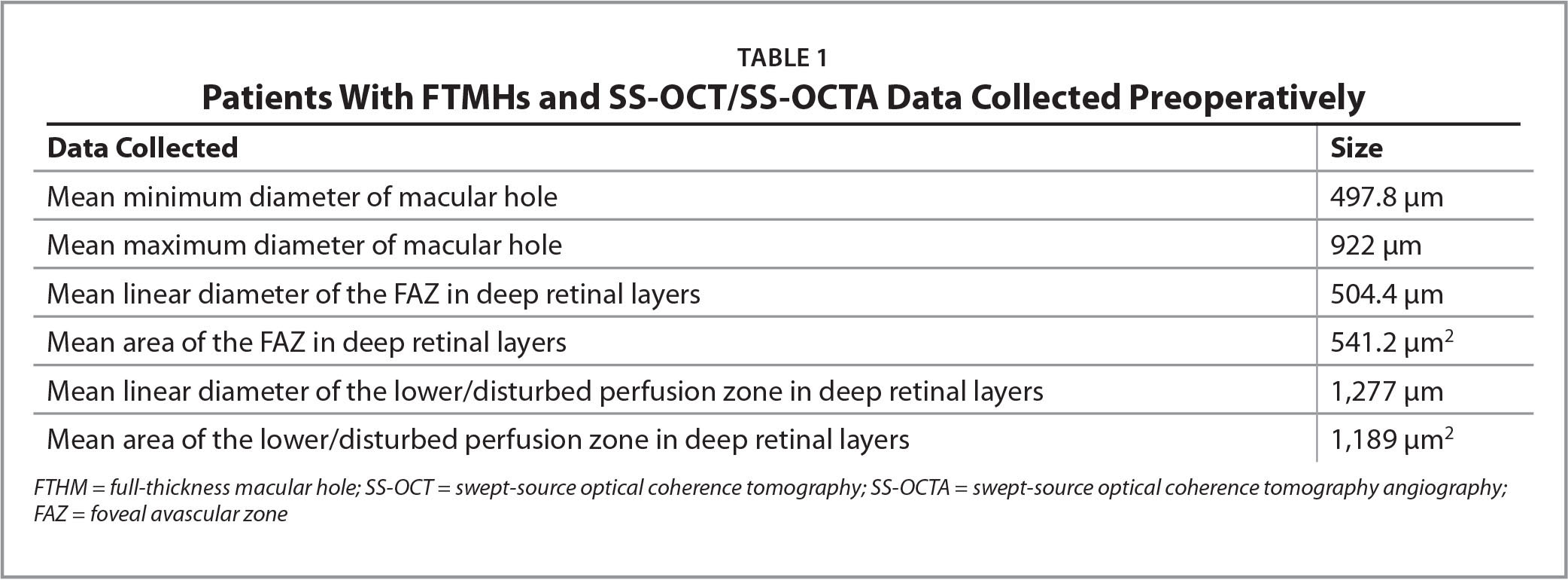 Patients With FTMHs and SS-OCT/SS-OCTA Data Collected Preoperatively