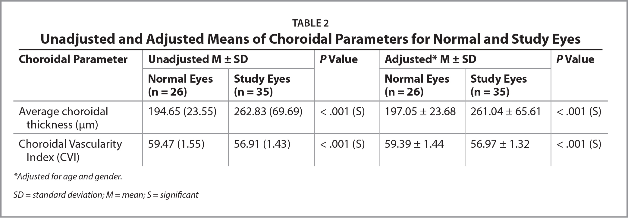Unadjusted and Adjusted Means of Choroidal Parameters for Normal and Study Eyes