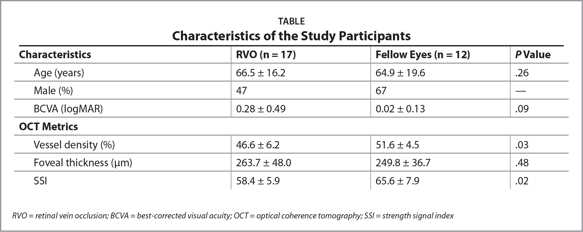 Characteristics of the Study Participants