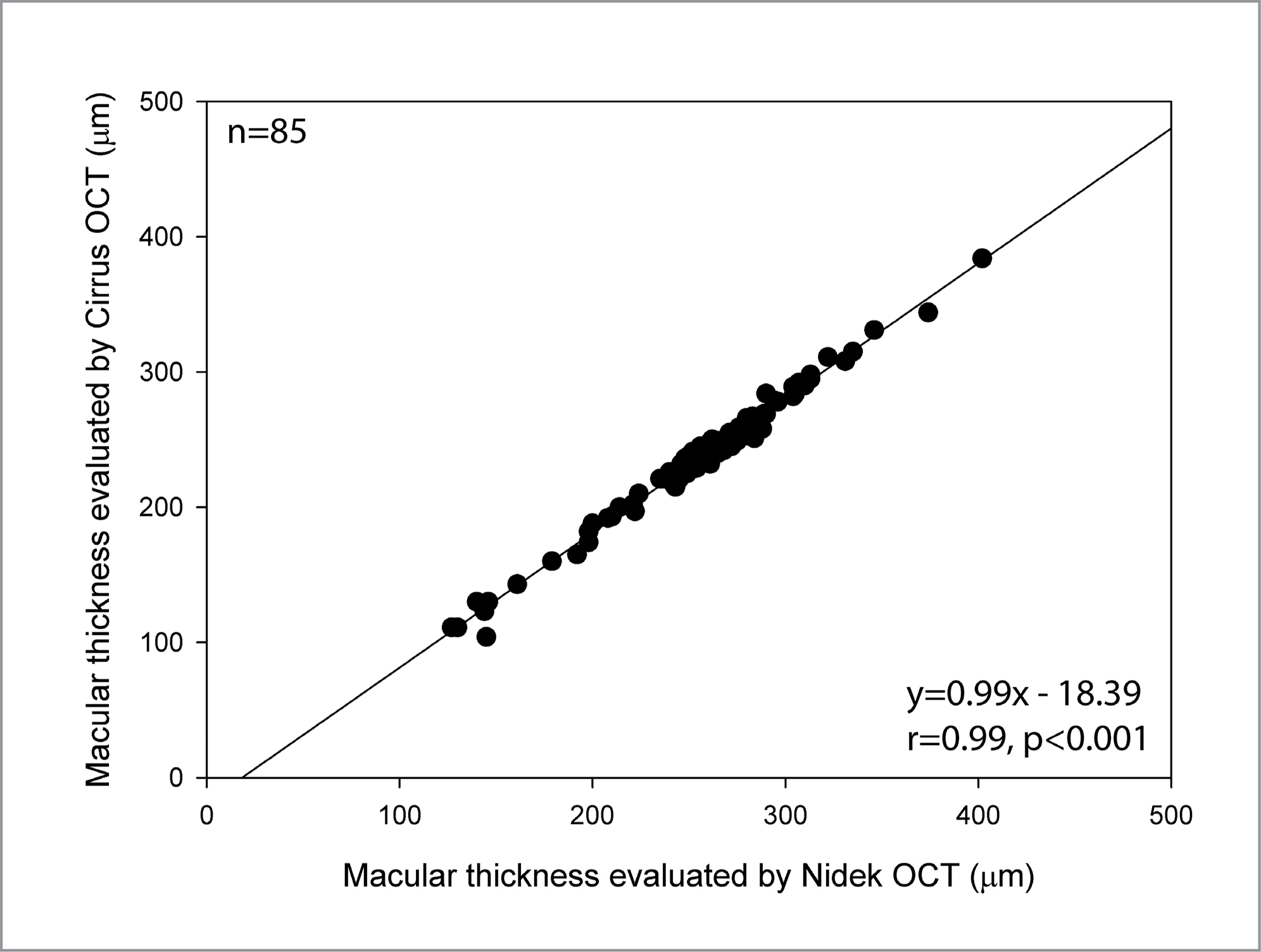 Regression plot of macular thickness measured with the Nidek optical coherence (OCT) device and the Zeiss Cirrus OCT device in eyes with dry age-related macular degeneration. Differences in Y intercepts reflect differences in the measurement algorithms.
