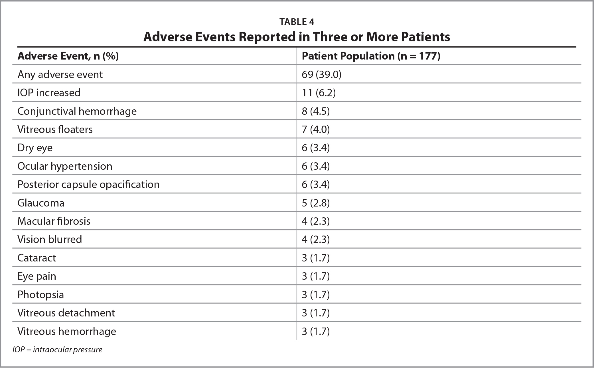 Adverse Events Reported in Three or More Patients