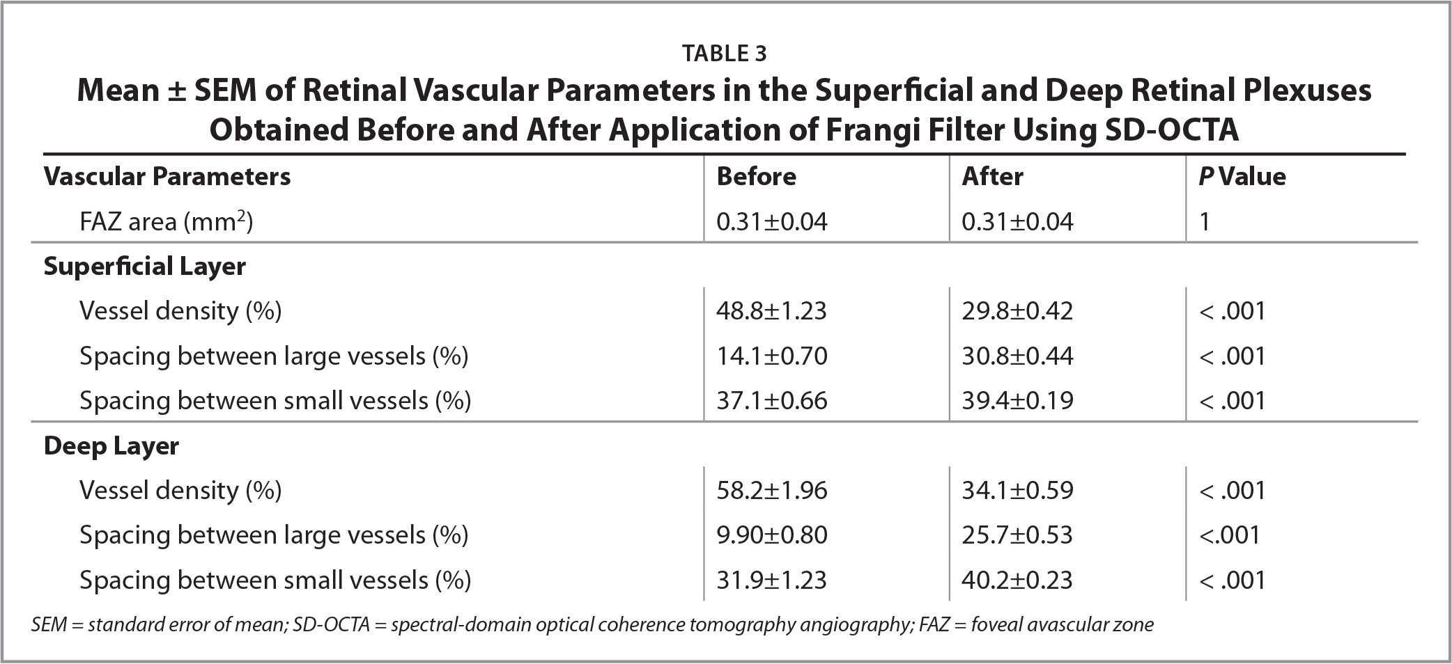 Mean ± SEM of Retinal Vascular Parameters in the Superficial and Deep Retinal Plexuses Obtained Before and After Application of Frangi Filter Using SD-OCTA