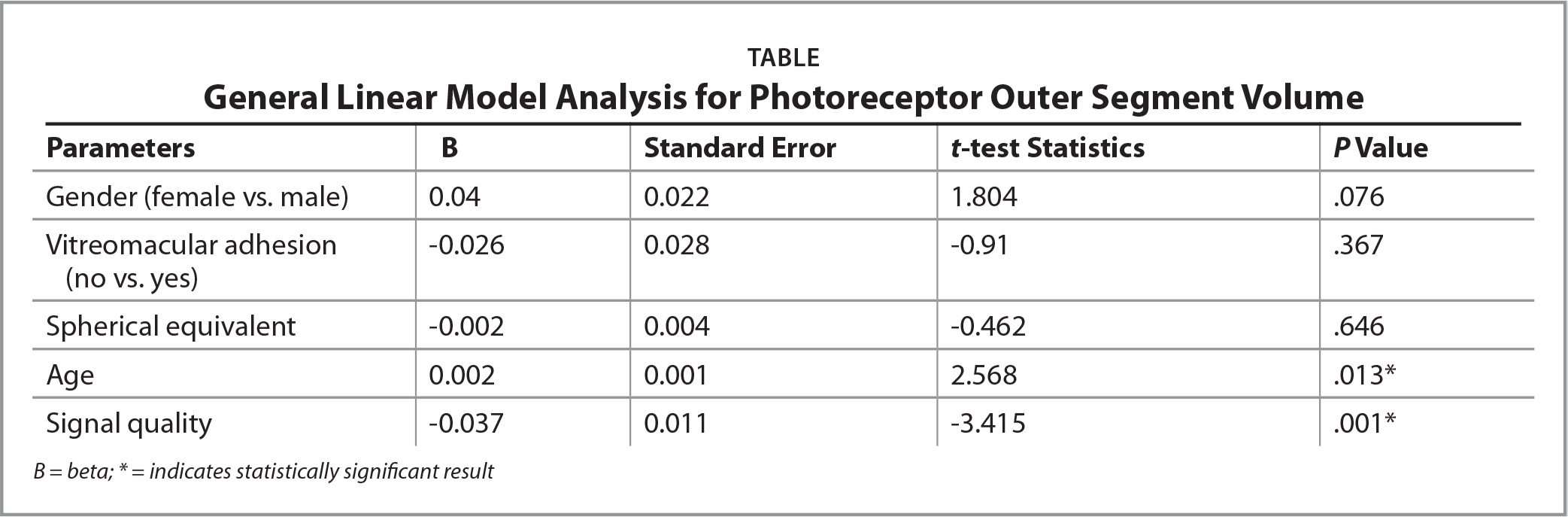 General Linear Model Analysis for Photoreceptor Outer Segment Volume
