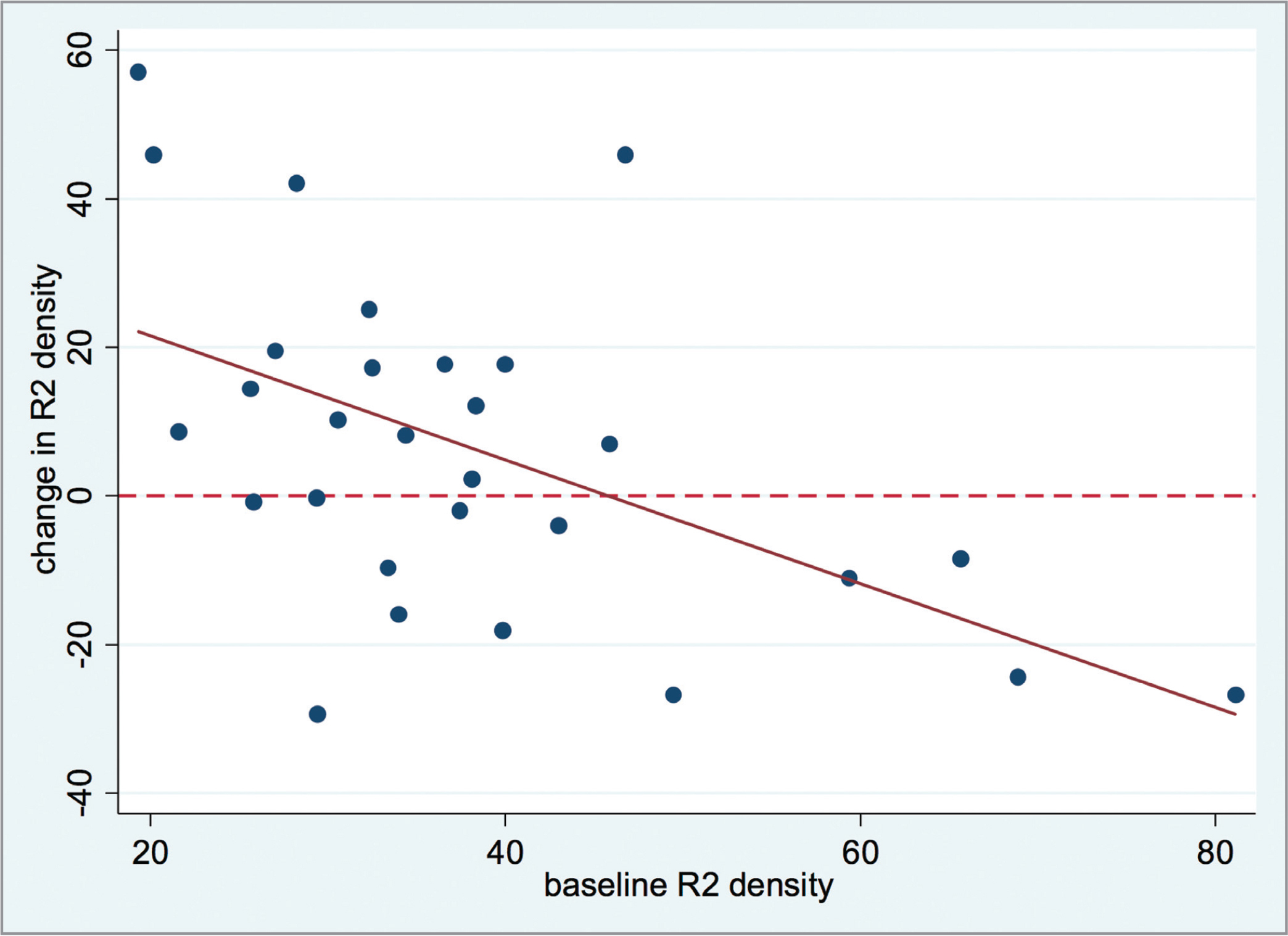 Change in multifocal electroretinography in the perifoveal area (RING 2 [R2]) density versus baseline.