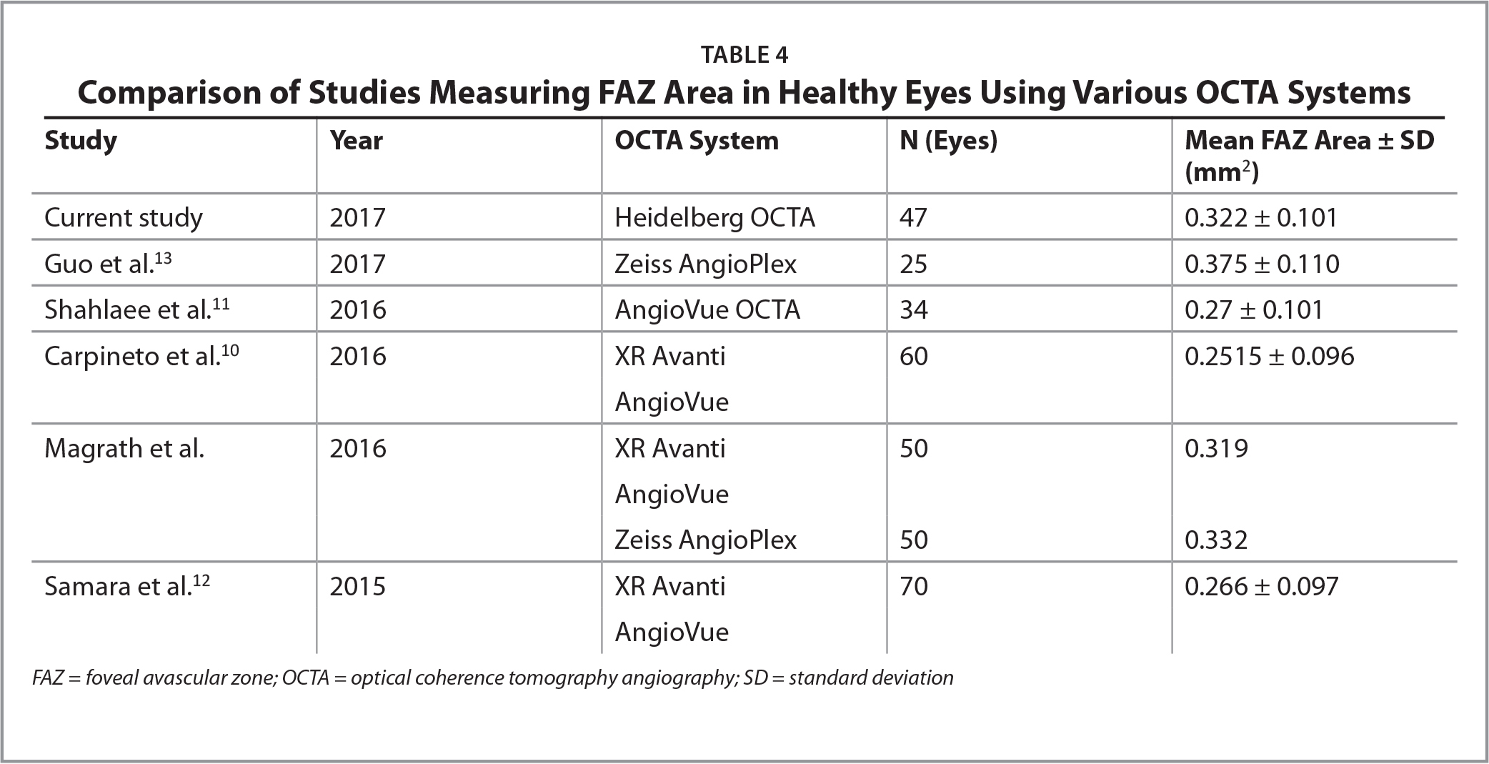 Comparison of Studies Measuring FAZ Area in Healthy Eyes Using Various OCTA Systems