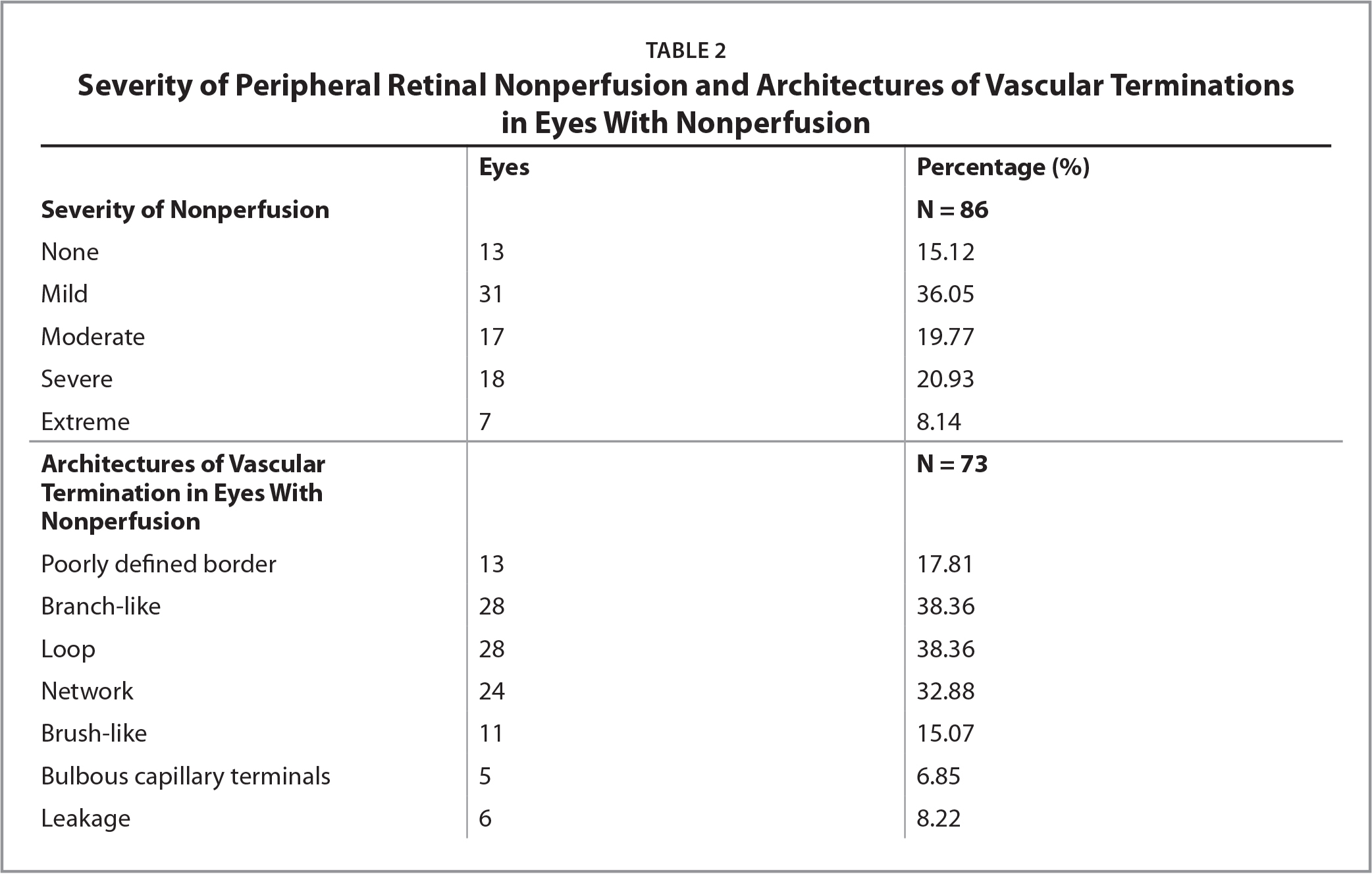 Severity of Peripheral Retinal Nonperfusion and Architectures of Vascular Terminations in Eyes With Nonperfusion