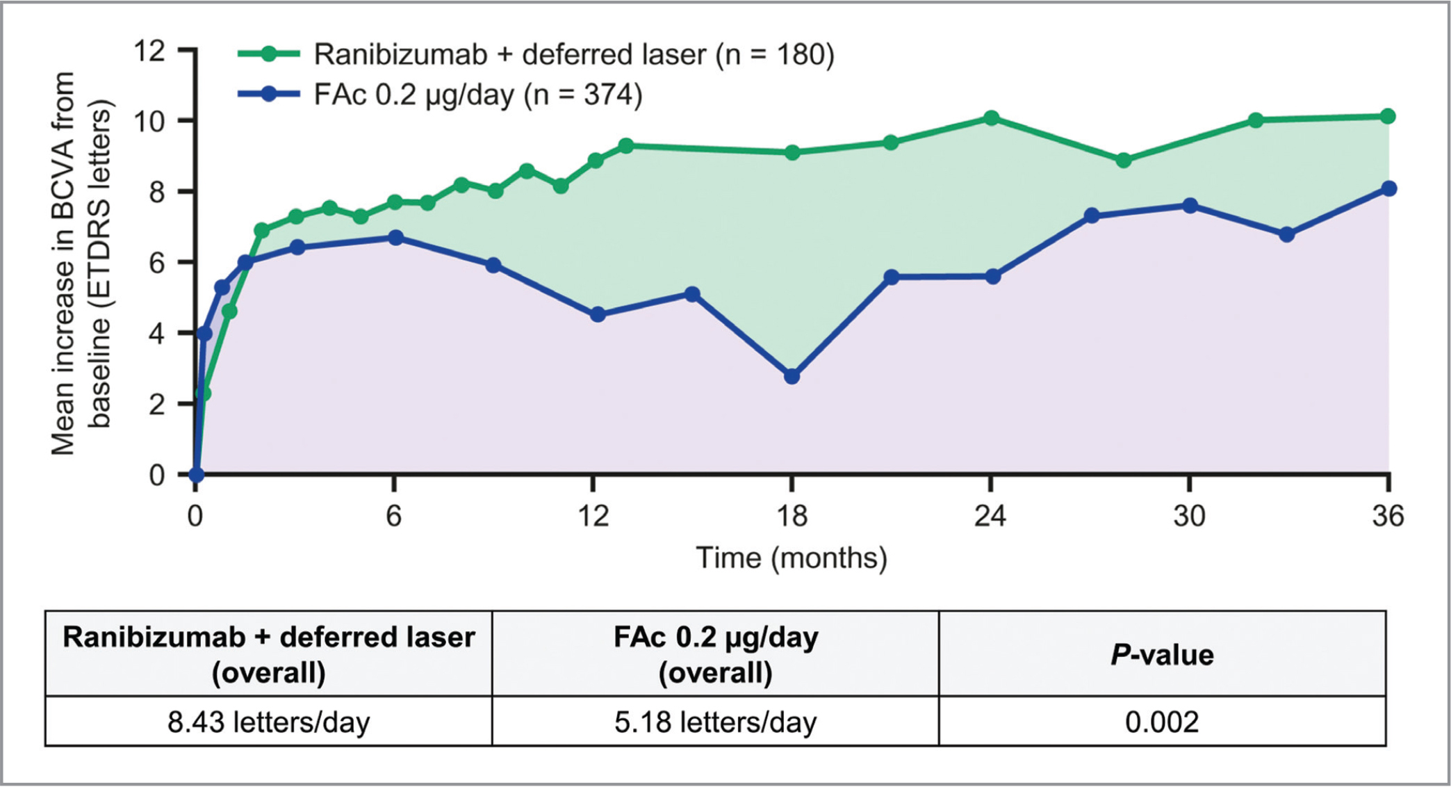 Summary of BCVA letter score and illustrative comparison of AUC from mean BCVA scores for FAc 0.2 μg/day and ranibizumab plus deferred laser: all cases, 3-year follow-up. AUC = area under the curve; BCVA = best-corrected visual acuity; ETDRS = Early Treatment Diabetic Retinopathy Study; FAc = fluocinolone acetonide