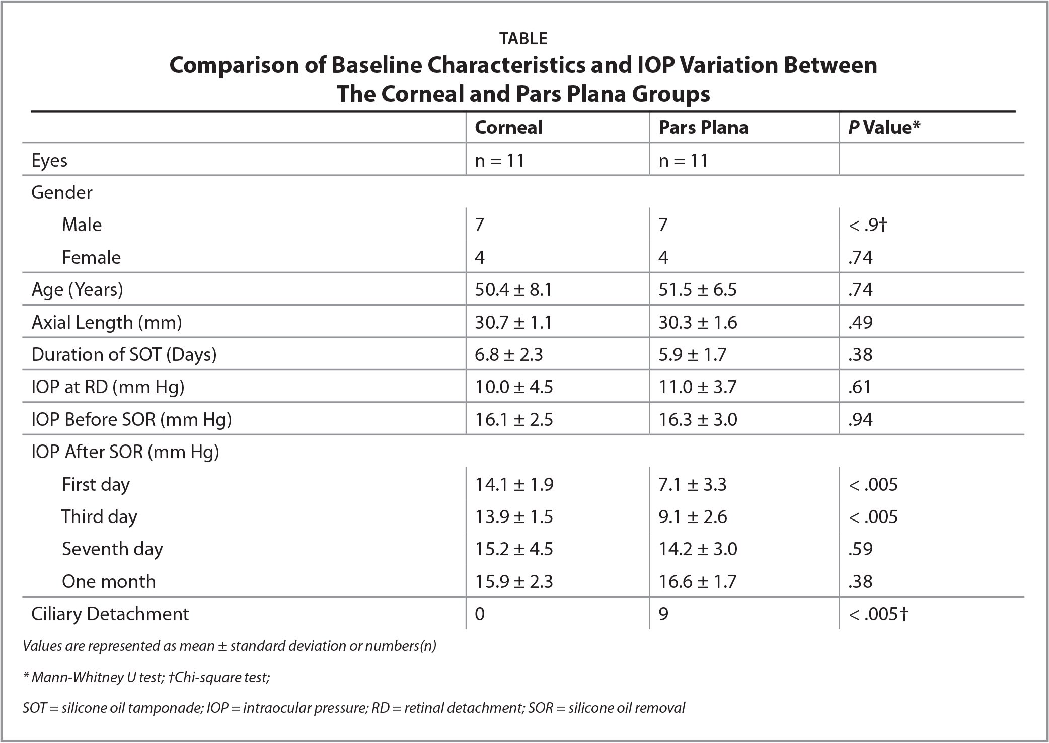 Comparison of Baseline Characteristics and IOP Variation BetweenThe Corneal and Pars Plana Groups