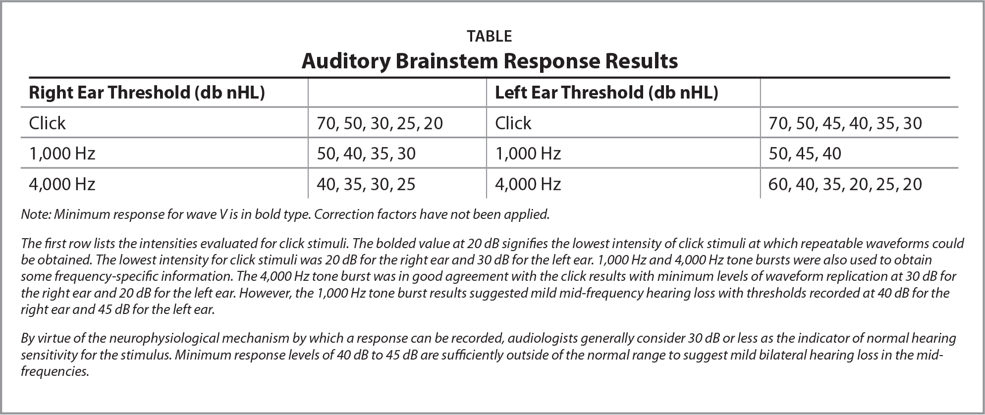 Auditory Brainstem Response Results