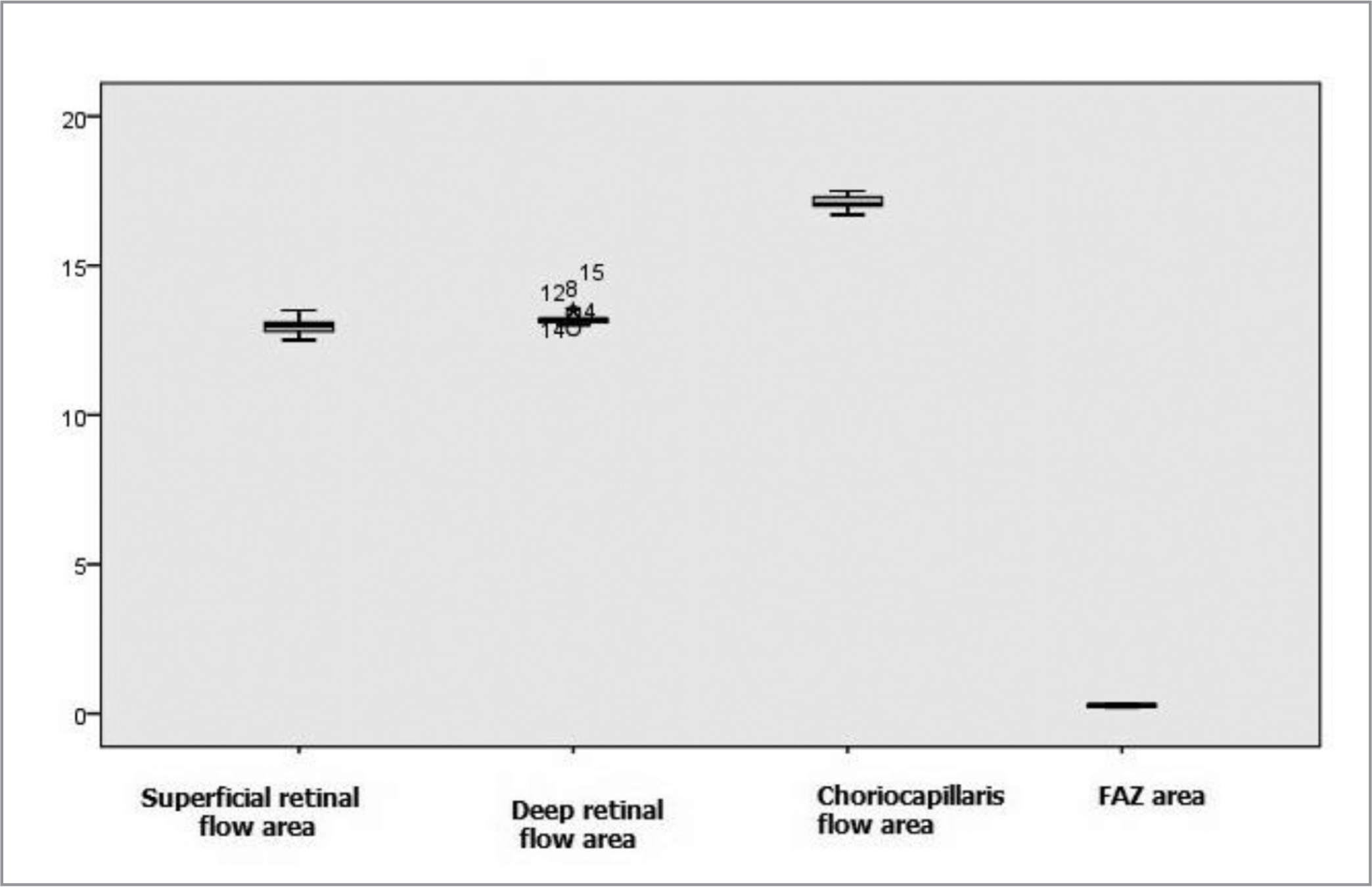 Boxplot analysis of macular flow area (superficial, deep, and choriocapillaris) and foveal avascular zone (FAZ) area in the study group after nicotine gum intake.
