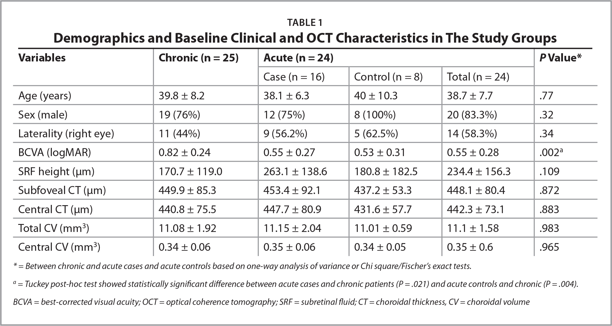 Demographics and Baseline Clinical and OCT Characteristics in The Study Groups