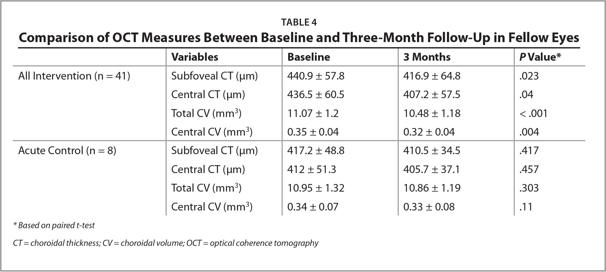 Comparison of OCT Measures Between Baseline and Three-Month Follow-Up in Fellow Eyes