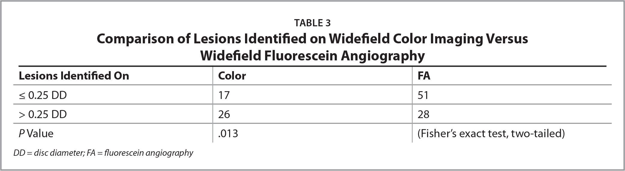 Comparison of Lesions Identified on Widefield Color Imaging VersusWidefield Fluorescein Angiography