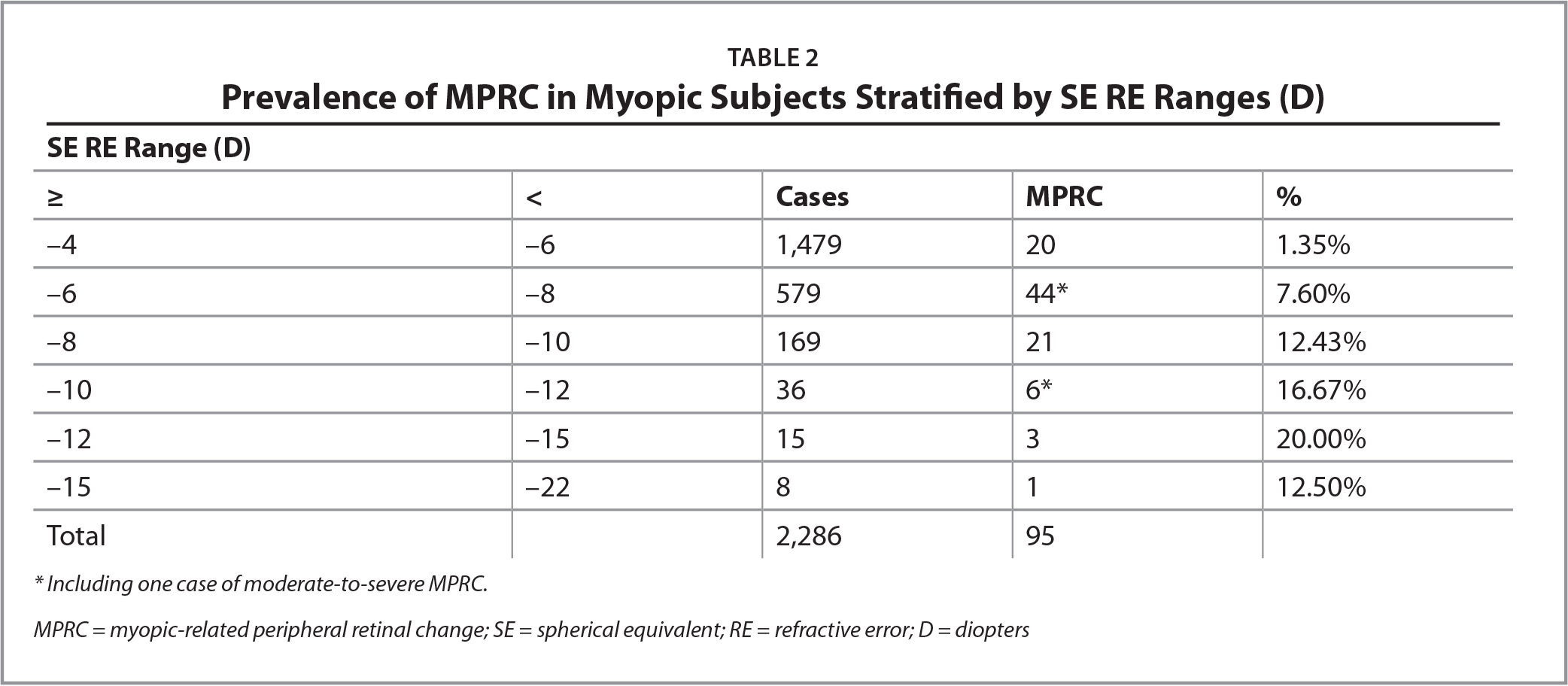 Prevalence of MPRC in Myopic Subjects Stratified by SE RE Ranges (D)