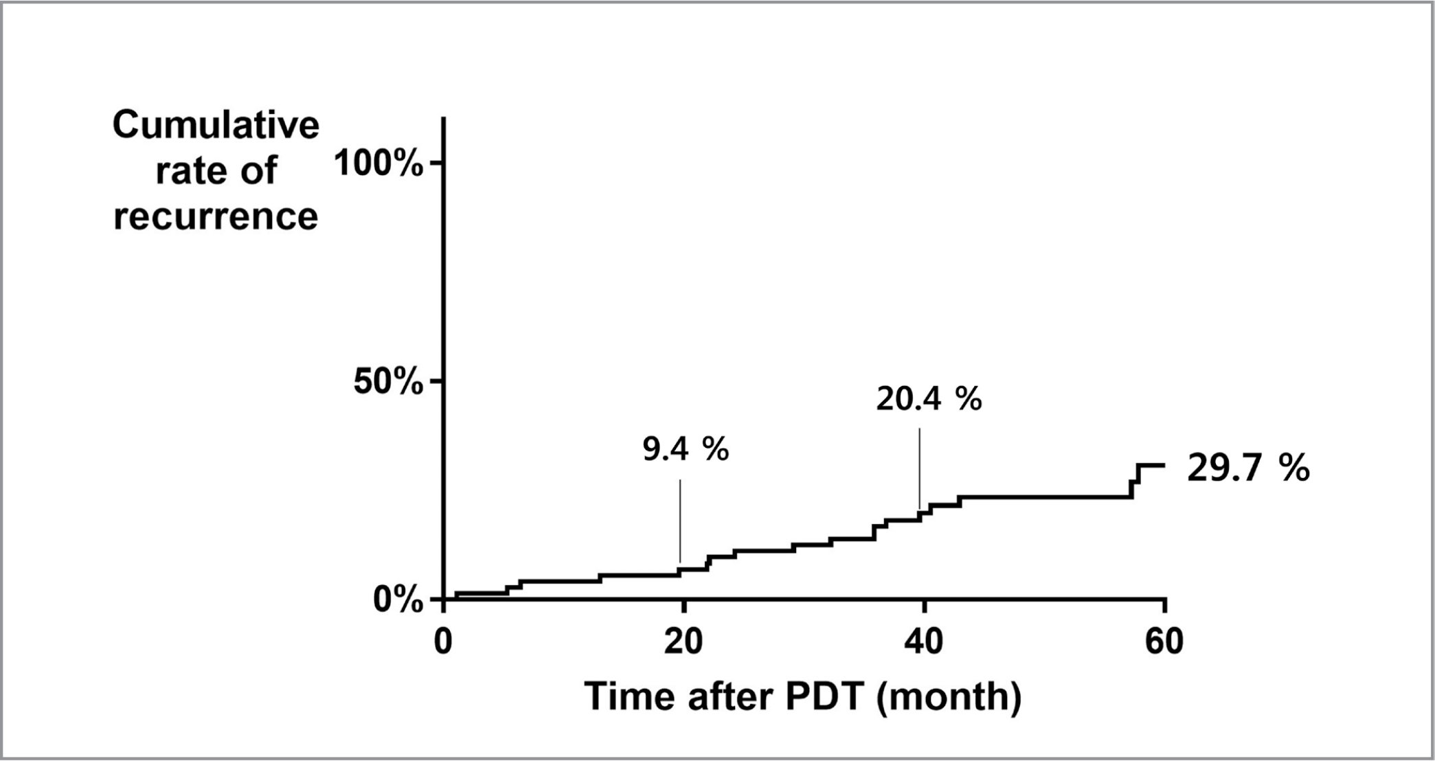 Kaplan-Meyer survival curve for cumulative rate of recurrence after photodynamic therapy (PDT) for chronic central serous chorioretinopathy.