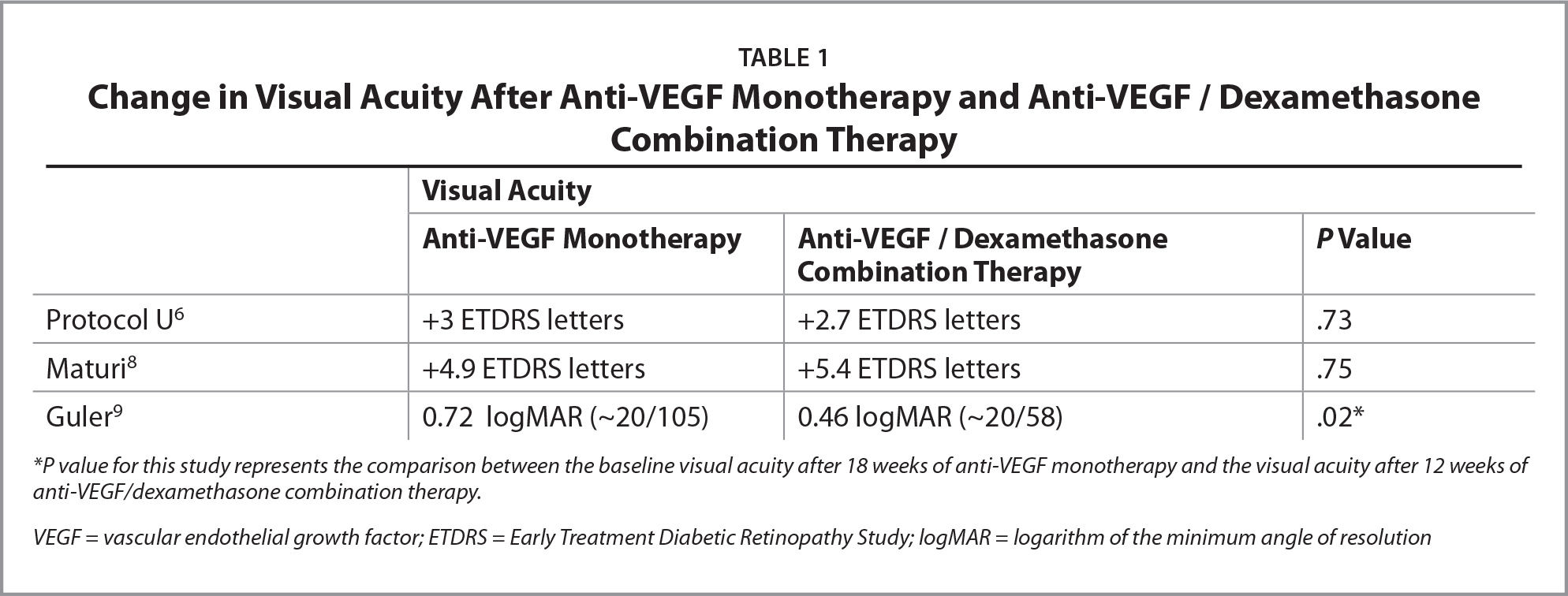 Change in Visual Acuity After Anti-VEGF Monotherapy and Anti-VEGF / Dexamethasone Combination Therapy