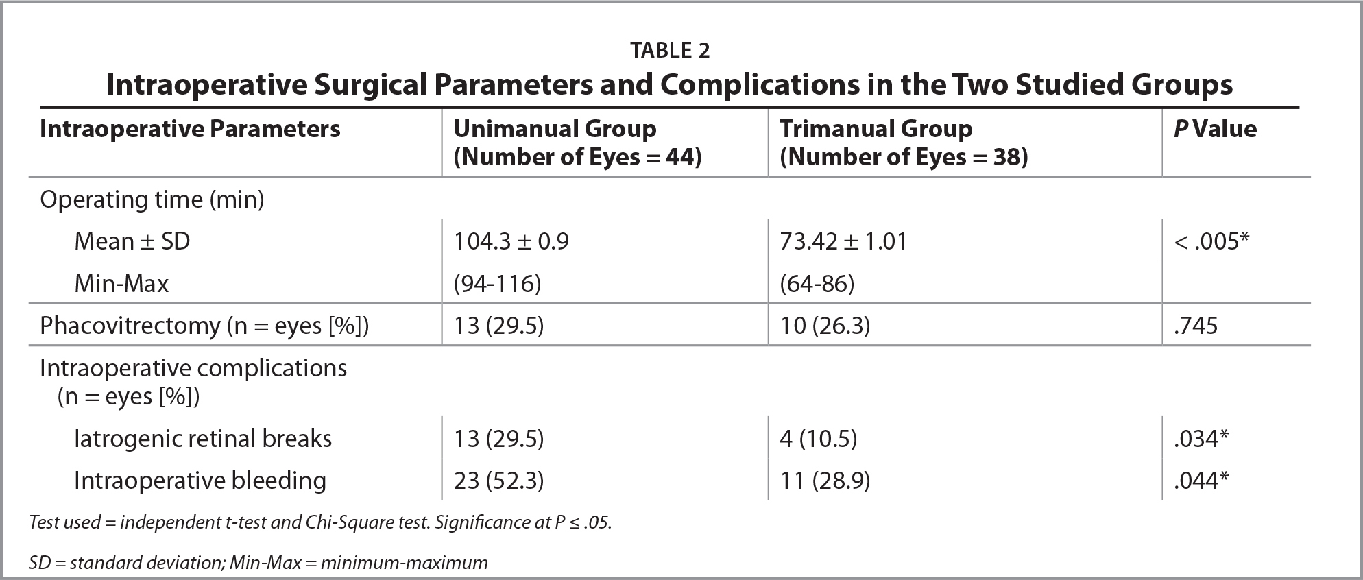 Intraoperative Surgical Parameters and Complications in the Two Studied Groups