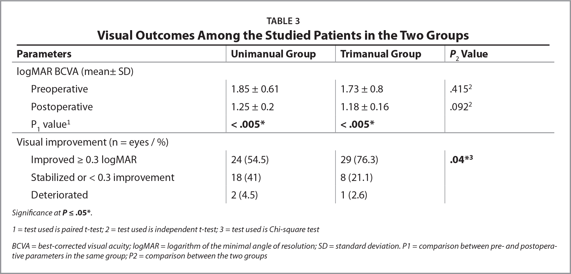Visual Outcomes Among the Studied Patients in the Two Groups
