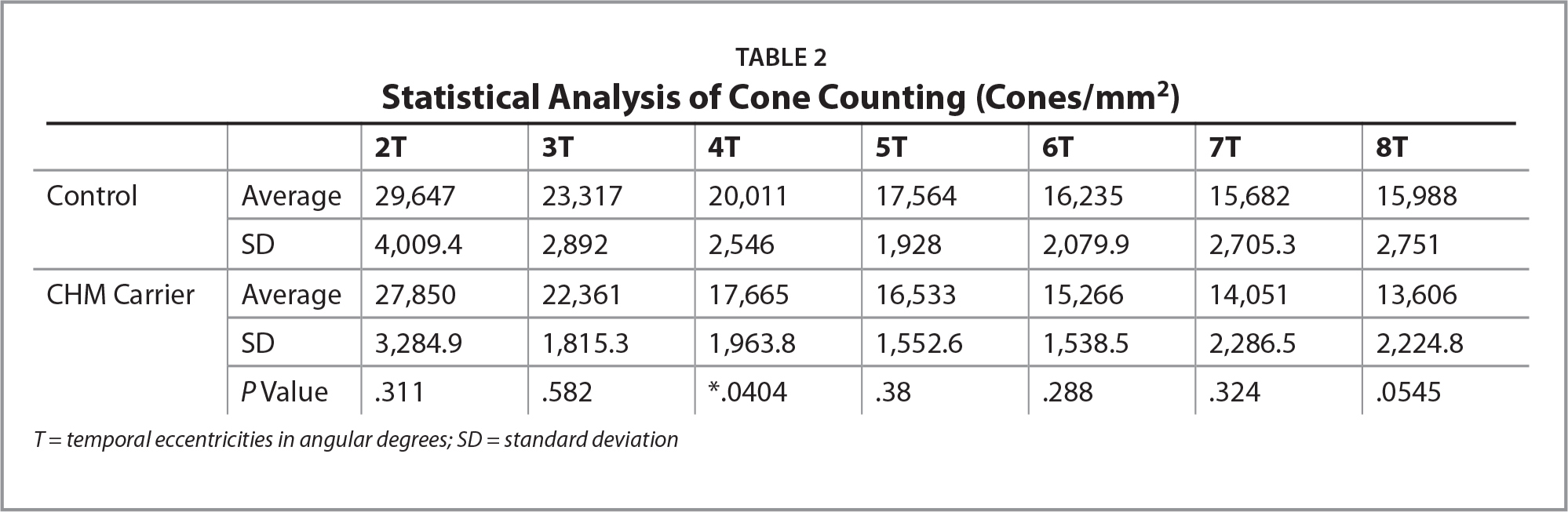 Statistical Analysis of Cone Counting (Cones/mm2)