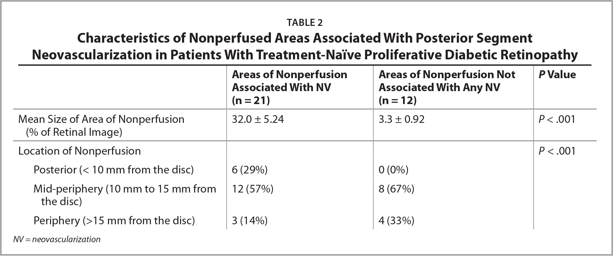 Characteristics of Nonperfused Areas Associated With Posterior Segment Neovascularization in Patients With Treatment-Naïve Proliferative Diabetic Retinopathy